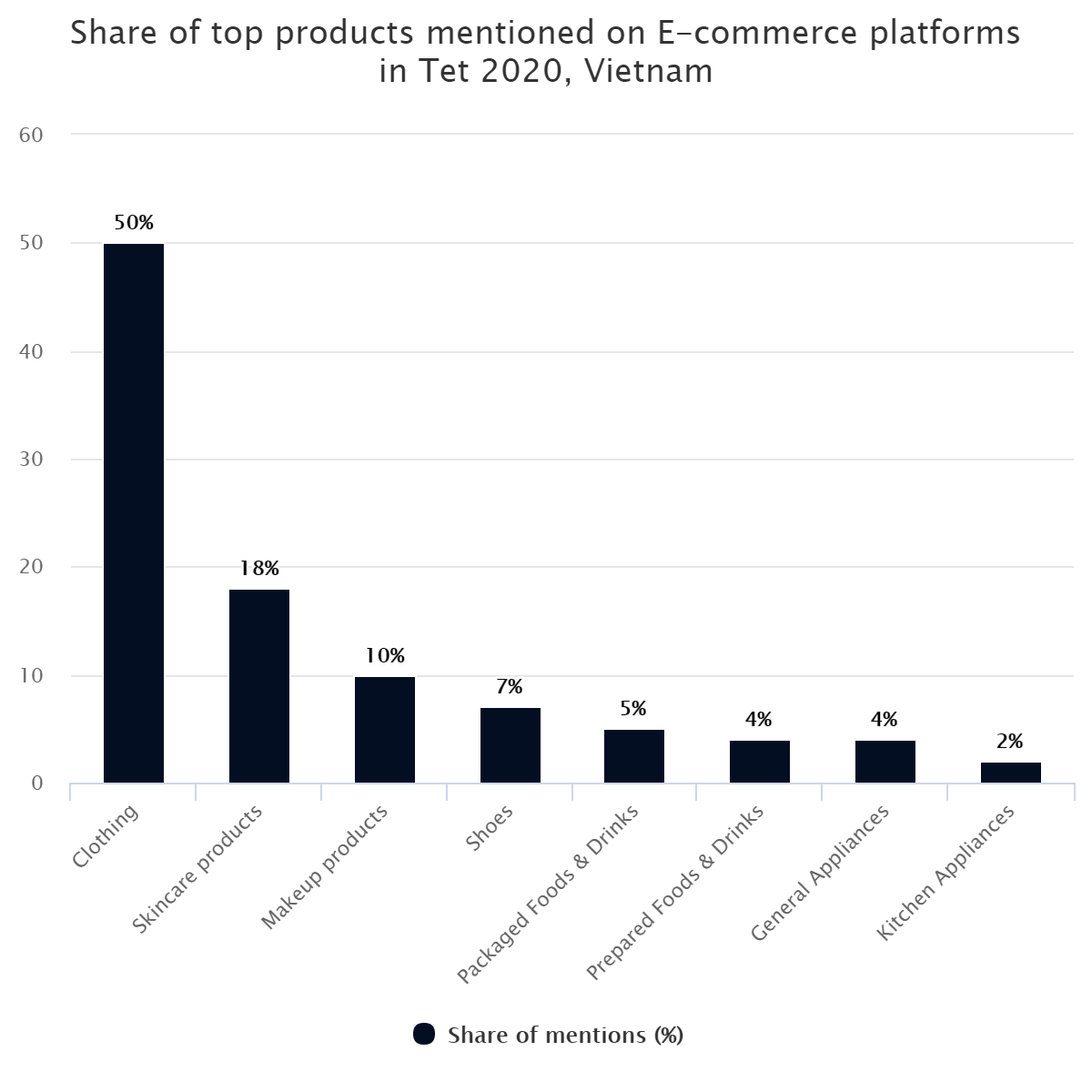 Share of top products mentioned on E-commerce platforms in Tet 2020, Vietnam