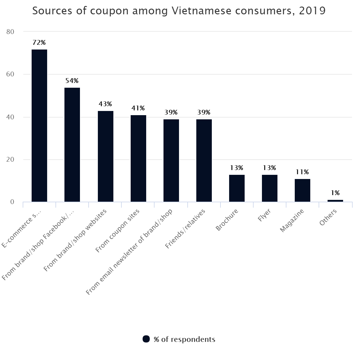 Sources of coupon among Vietnamese consumers, 2019