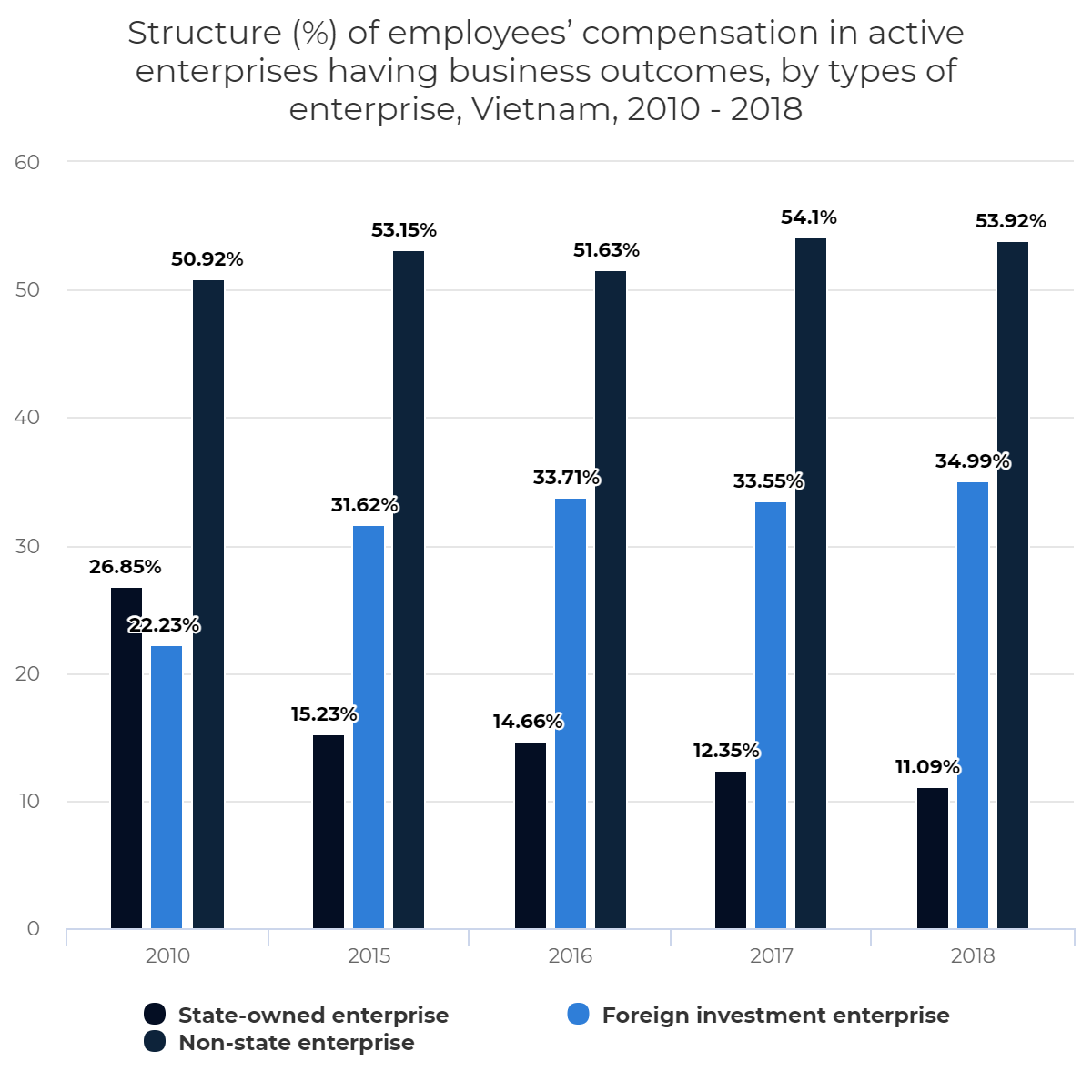 Structure (%) of employees' compensation in active enterprises having business outcomes, by types of enterprise, Vietnam, 2010 – 2018