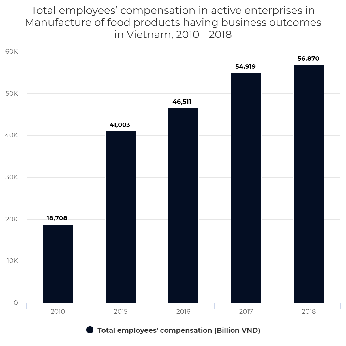 Total employees' compensation in active enterprises in Manufacture of food products having business outcomes in Vietnam, 2010 – 2018