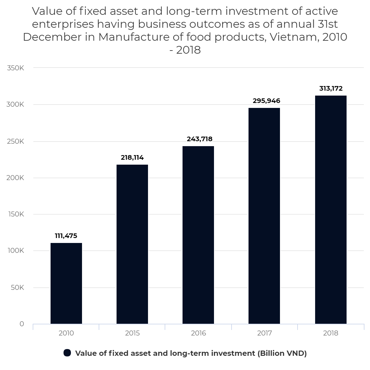 Value of fixed asset and long-term investment of active enterprises having business outcomes as of annual 31st December in Manufacture of food products, Vietnam, 2010 – 2018