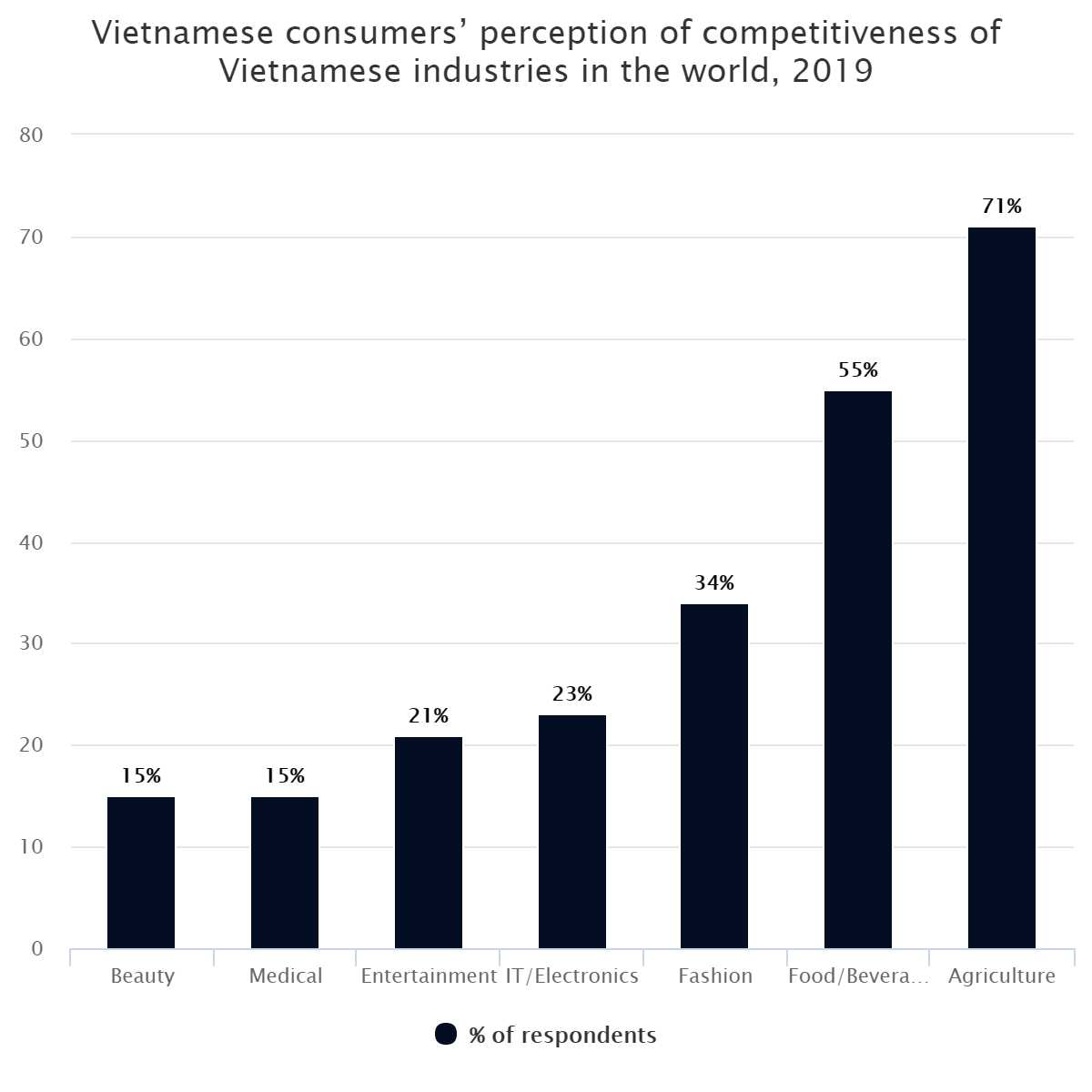 Vietnamese consumers' perception of competitiveness of Vietnamese industries in the world, 2019