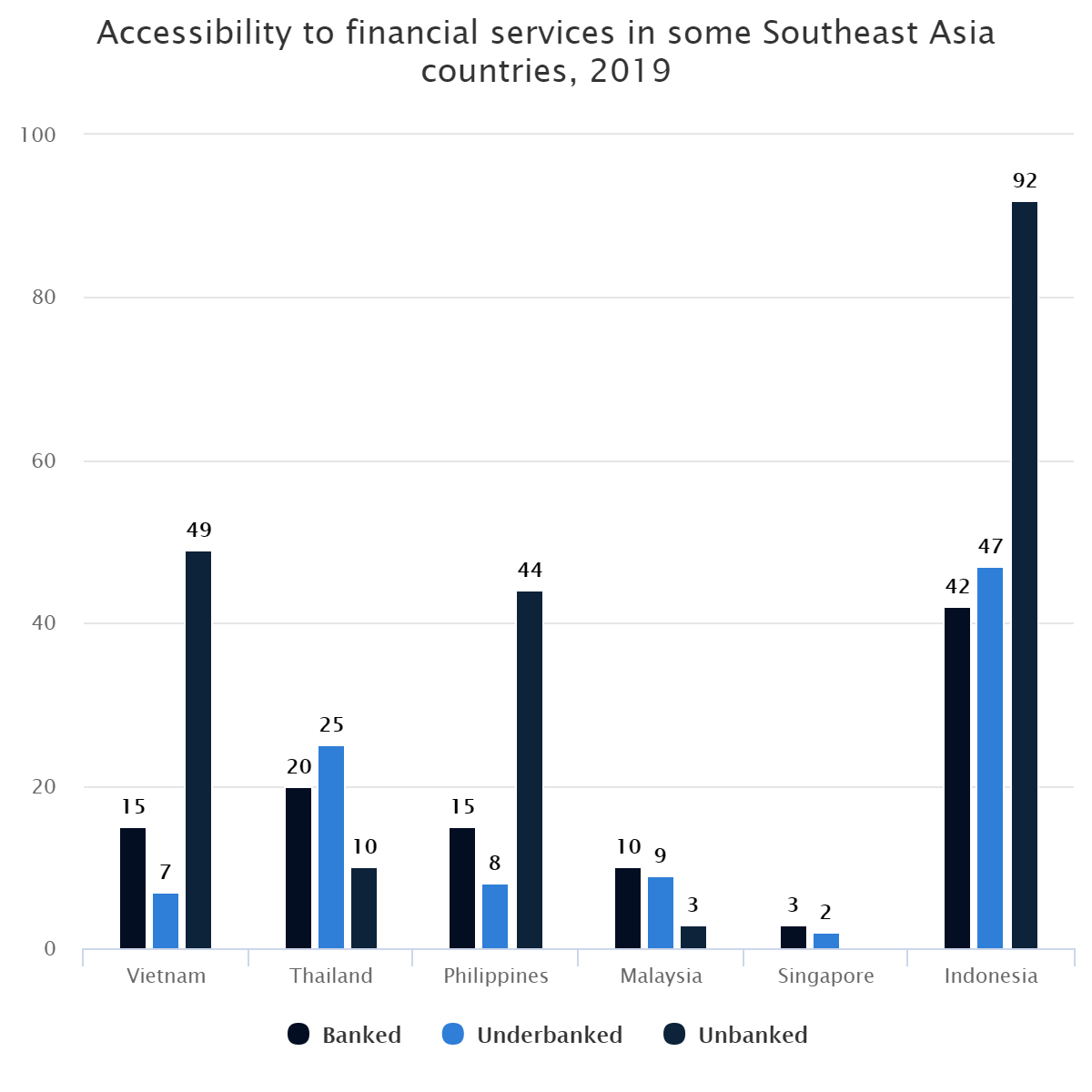 Accessibility to financial services in some Southeast Asia countries, 2019