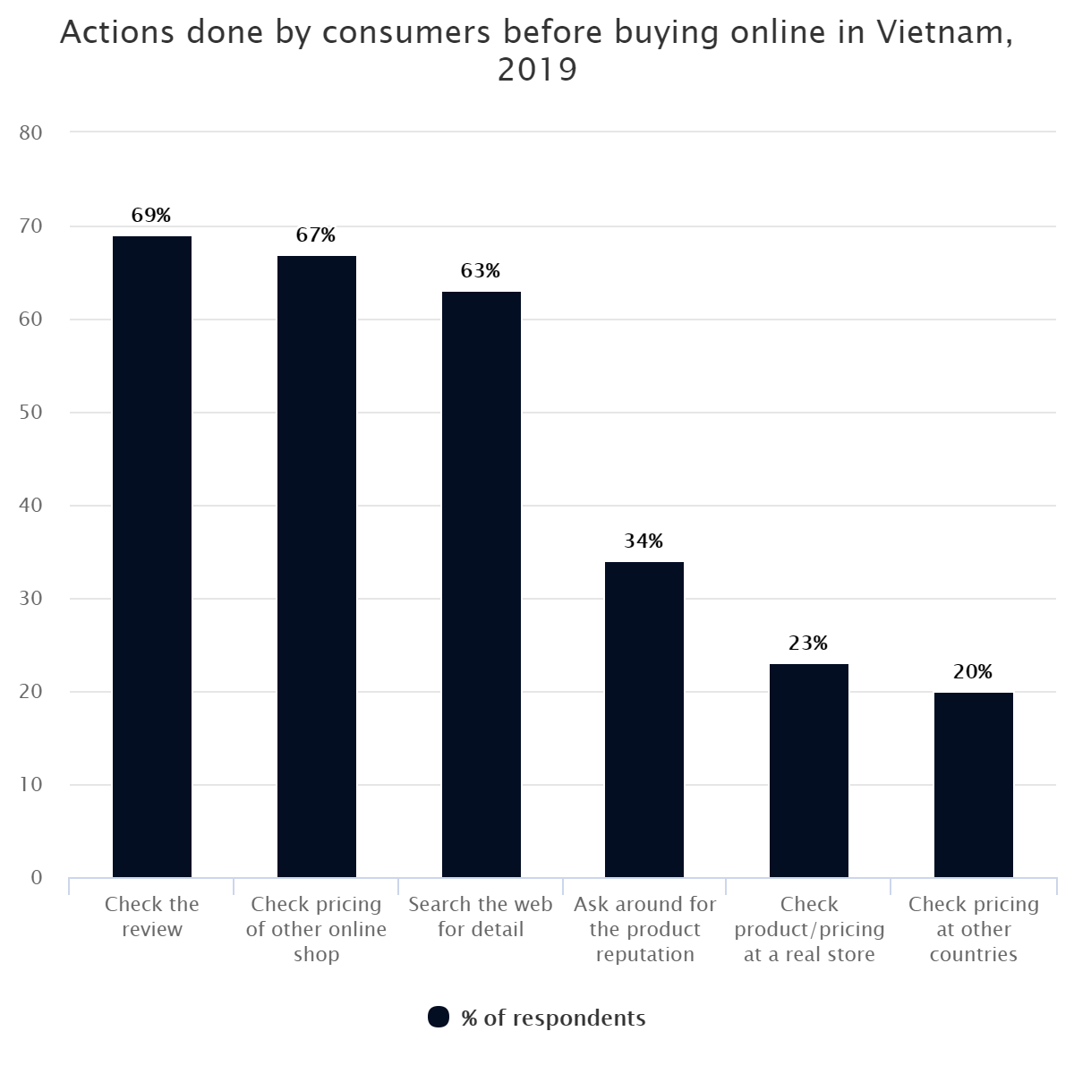 Actions done by consumers before buying online in Vietnam, 2019