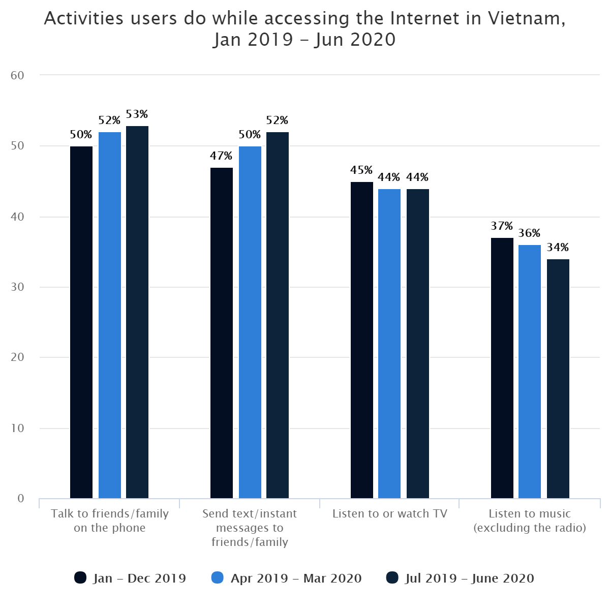 Activities users do while accessing the Internet in Vietnam, Jan 2019 – Jun 2020