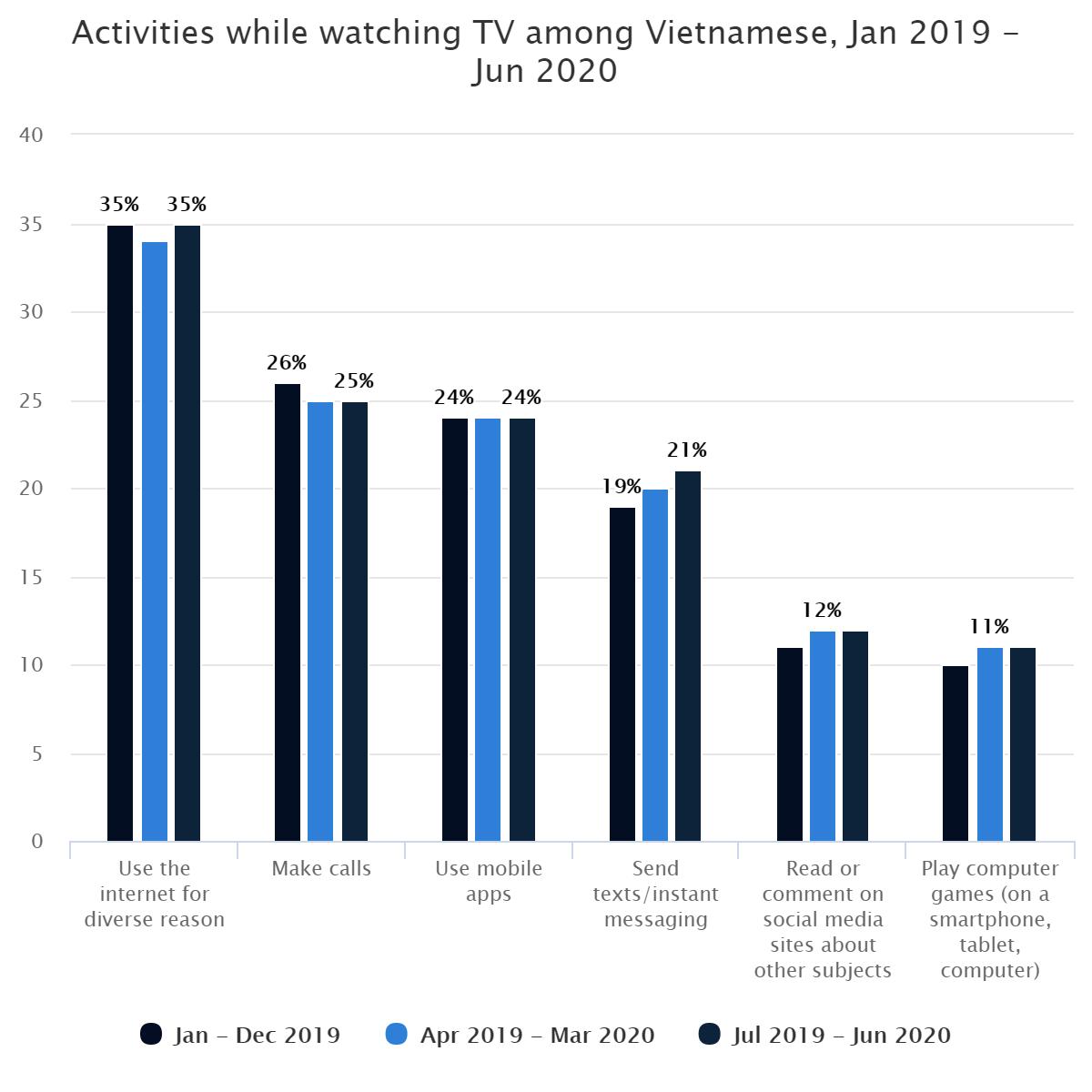 Activities while watching TV among Vietnamese, Jan 2019 – Jun 2020