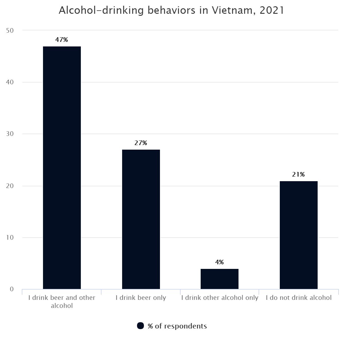 Alcohol-drinking behaviors in Vietnam, 2021
