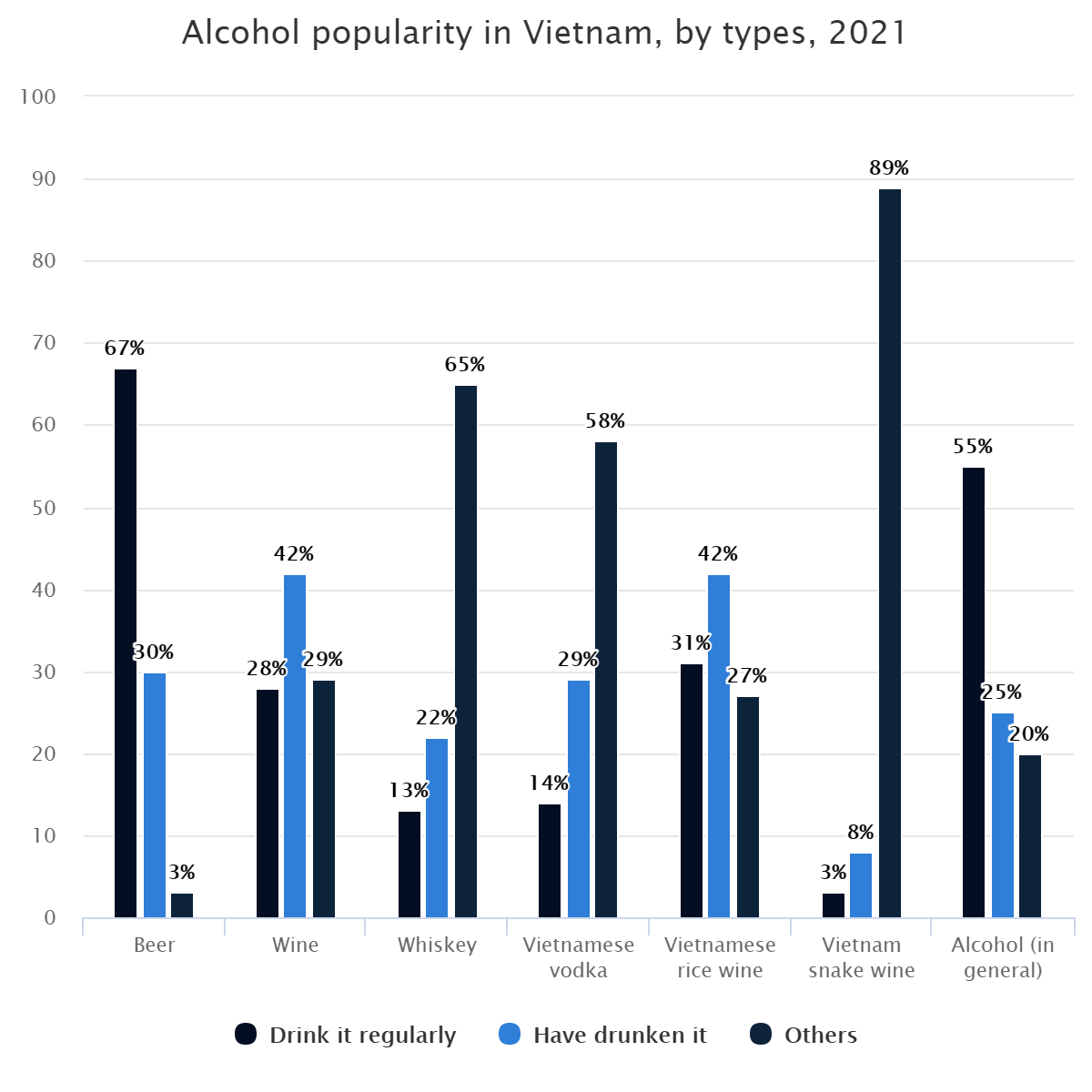 Alcohol popularity in Vietnam, by types, 2021