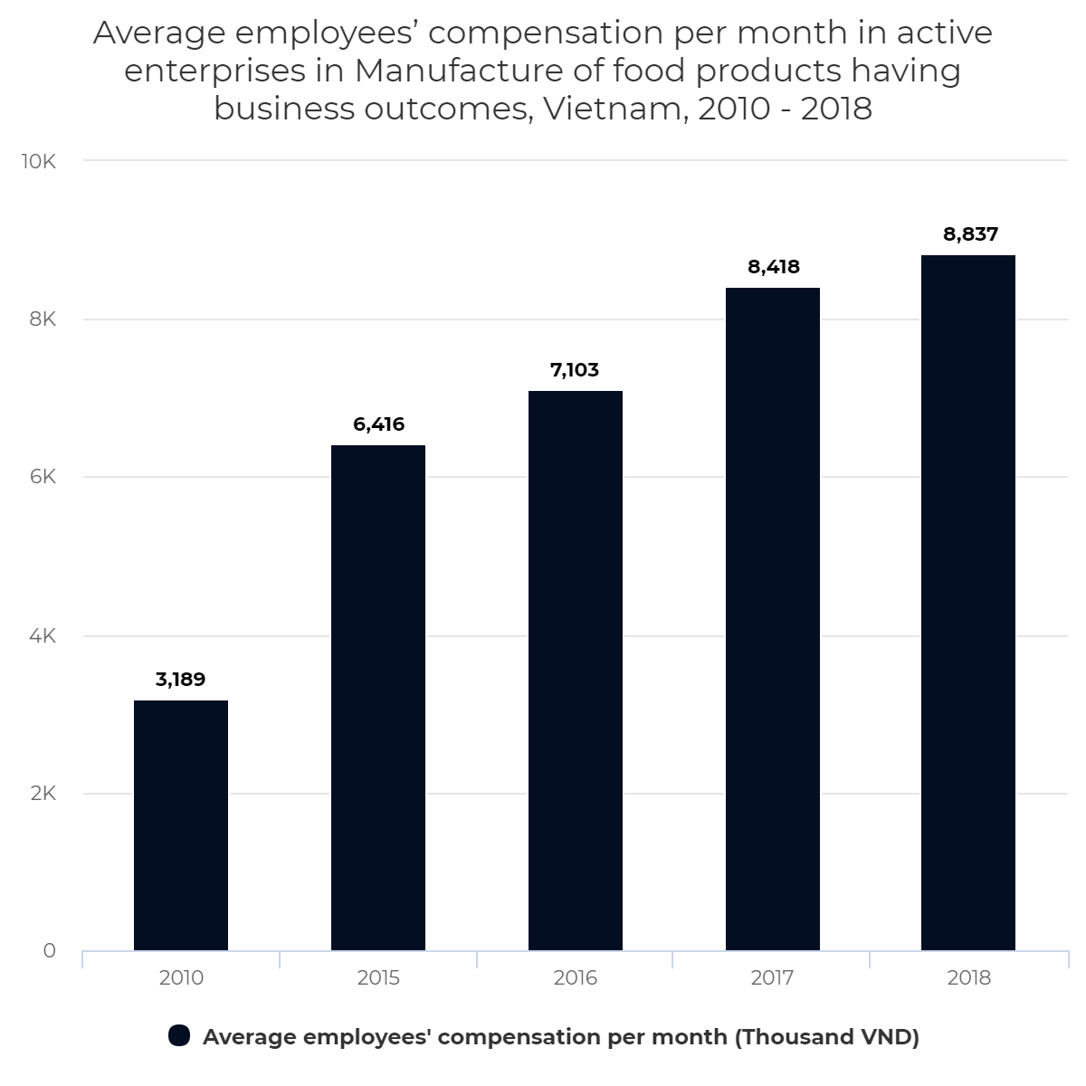 Average employees' compensation per month in active enterprises in Manufacture of food products having business outcomes, Vietnam, 2010 – 2018