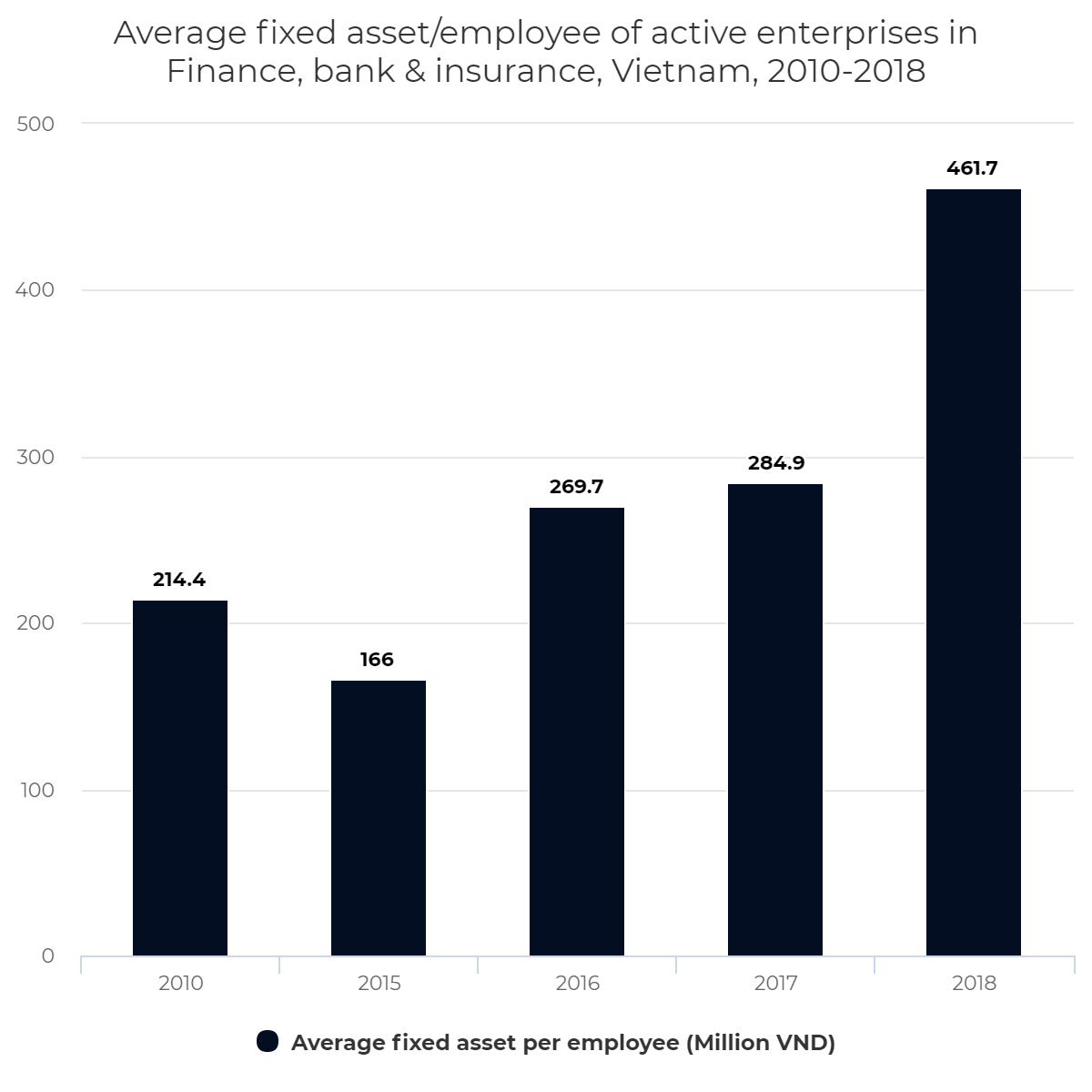 Average fixed asset/employee of active enterprises in Finance, bank & insurance, Vietnam, 2010-2018