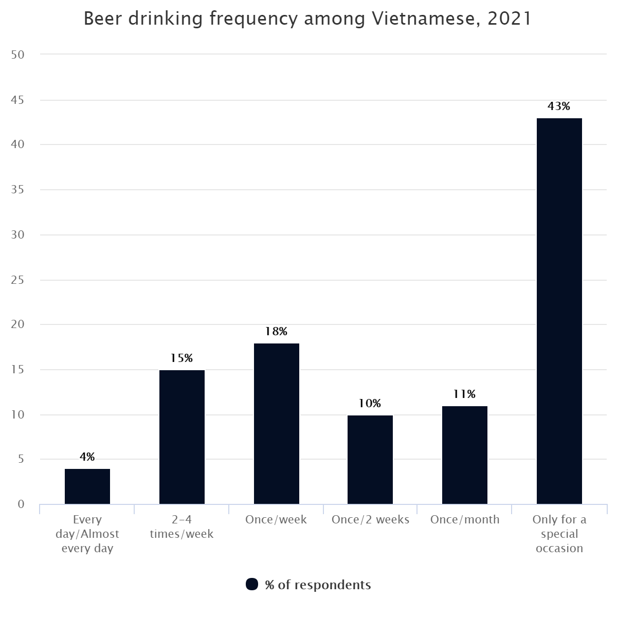 Beer drinking frequency among Vietnamese, 2021