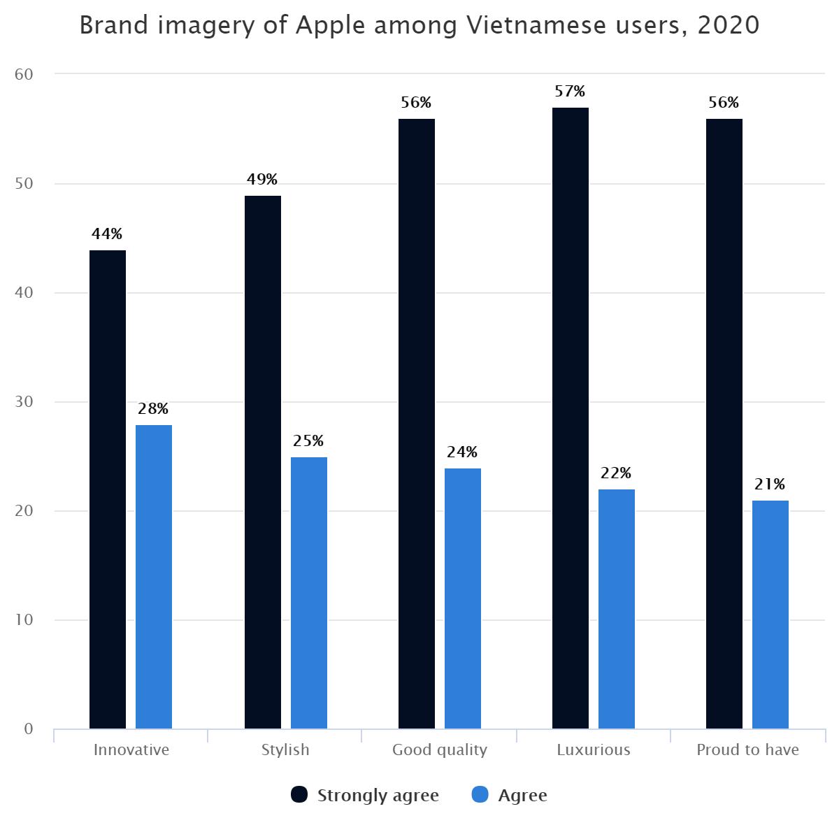 Brand imagery of Apple among Vietnamese users, 2020
