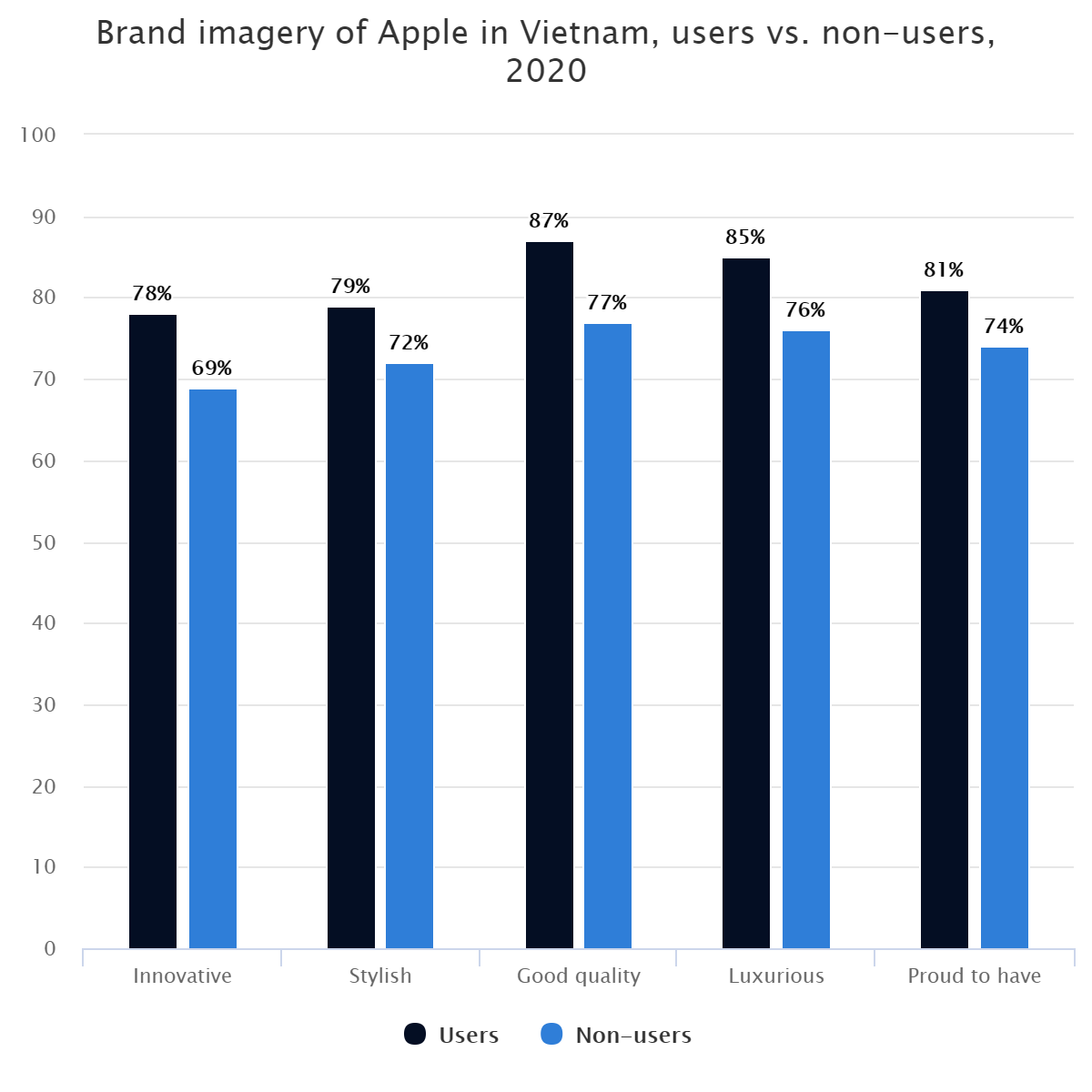 Brand imagery of Apple in Vietnam, users vs. non-users, 2020