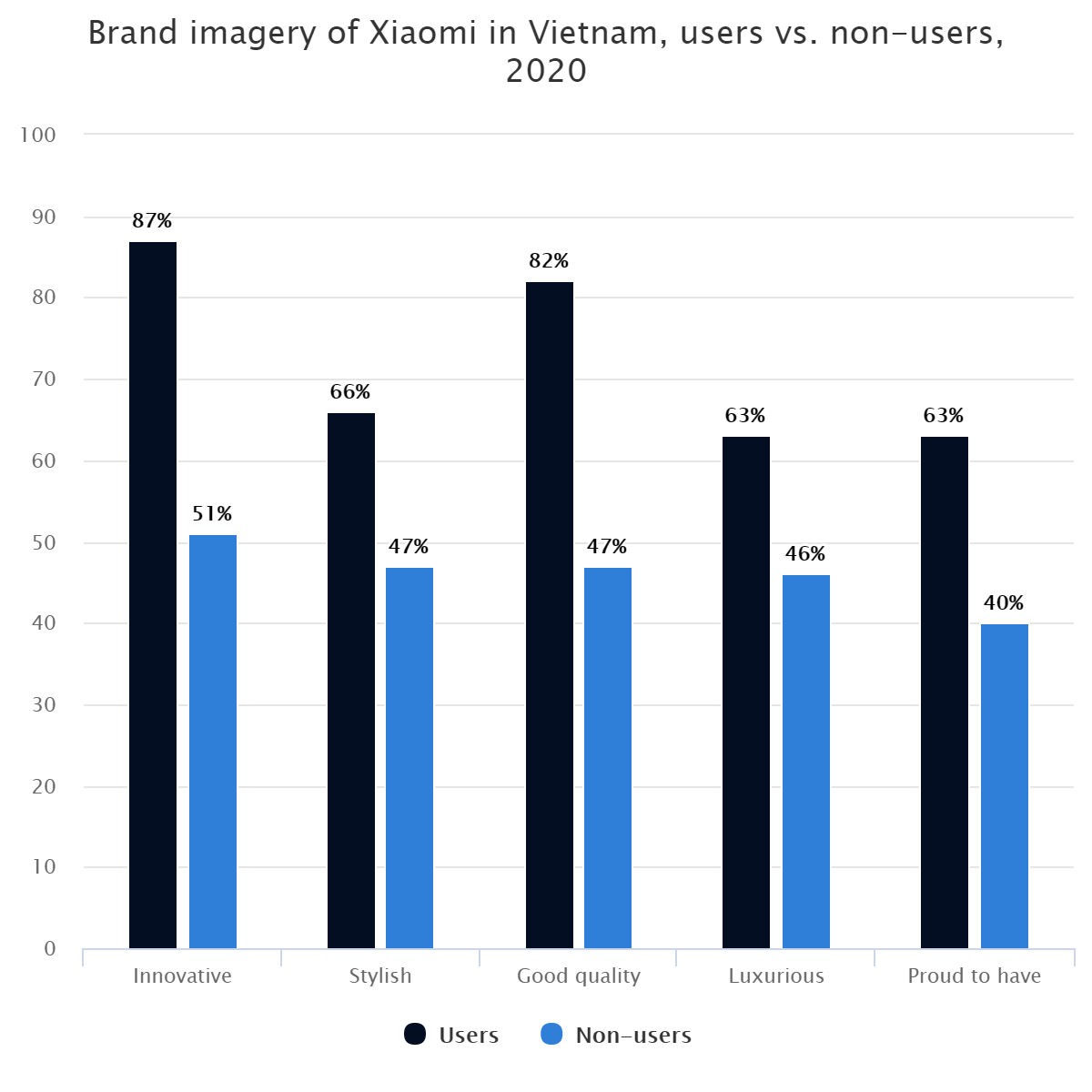 Brand imagery of Xiaomi in Vietnam, users vs. non-users, 2020
