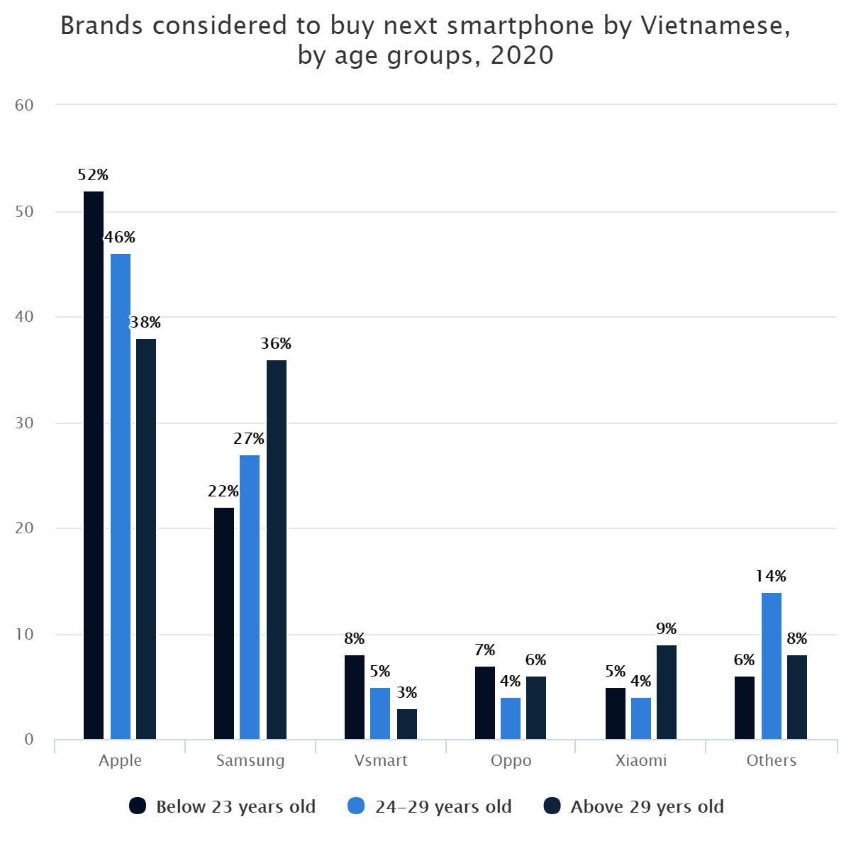 Brands considered to buy next smartphone by Vietnamese, by age groups, 2020