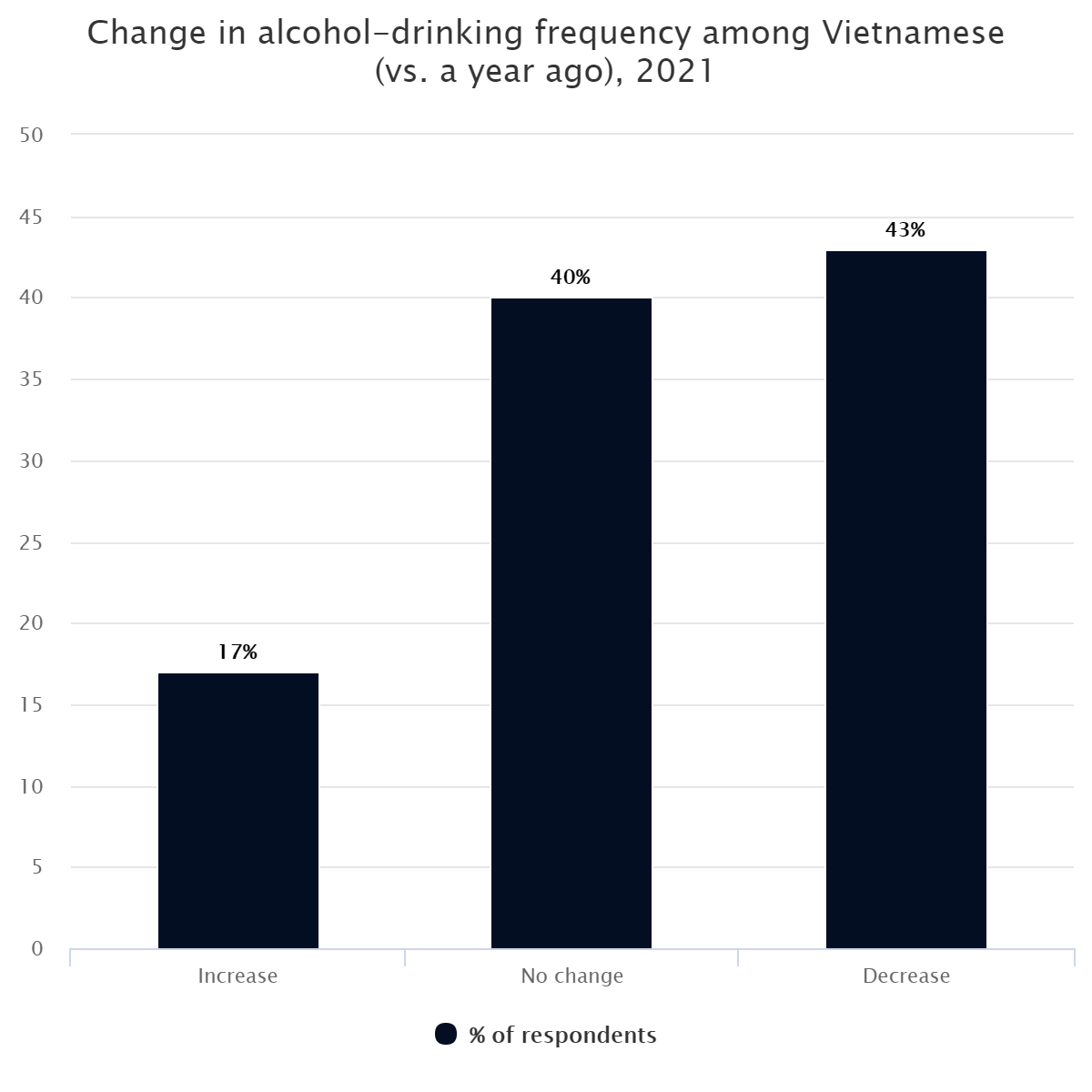 Change in alcohol-drinking frequency among Vietnamese (vs. a year ago), 2021