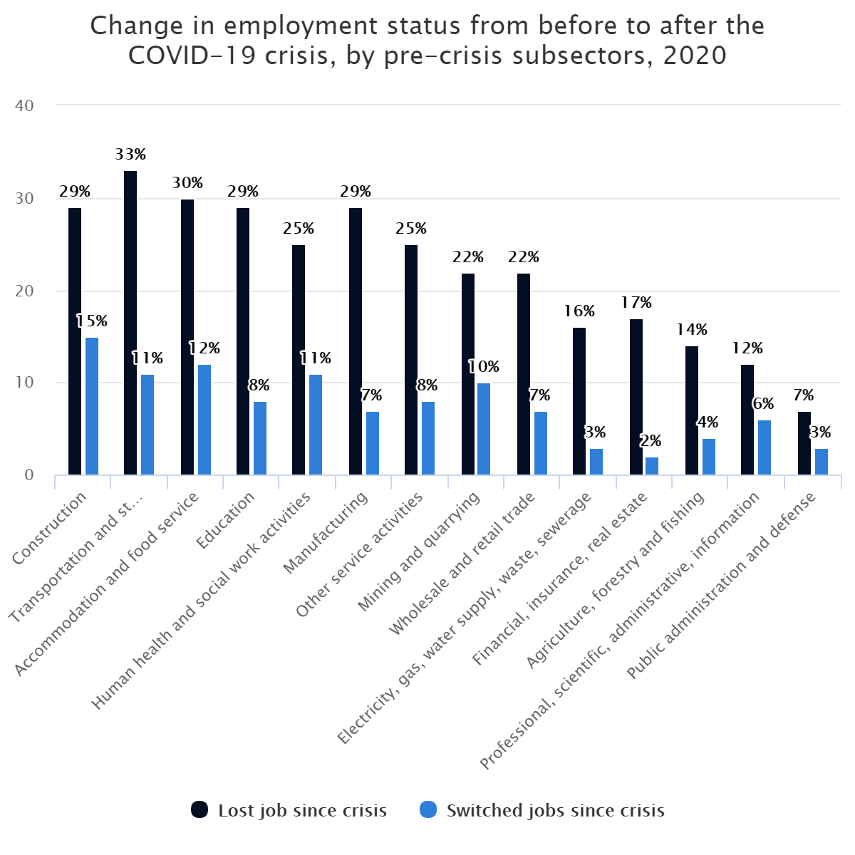 Change in employment status from before to after the COVID-19 crisis, by pre-crisis subsectors, 2020