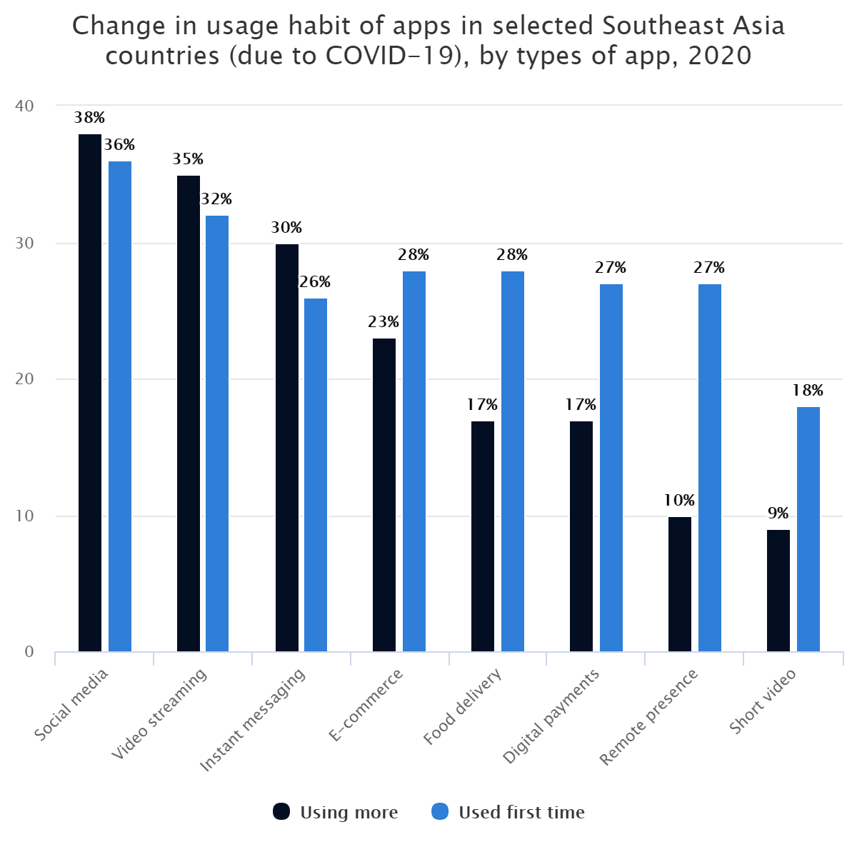 Change in usage habit of apps in selected Southeast Asia countries (due to COVID-19), by types of app, 2020