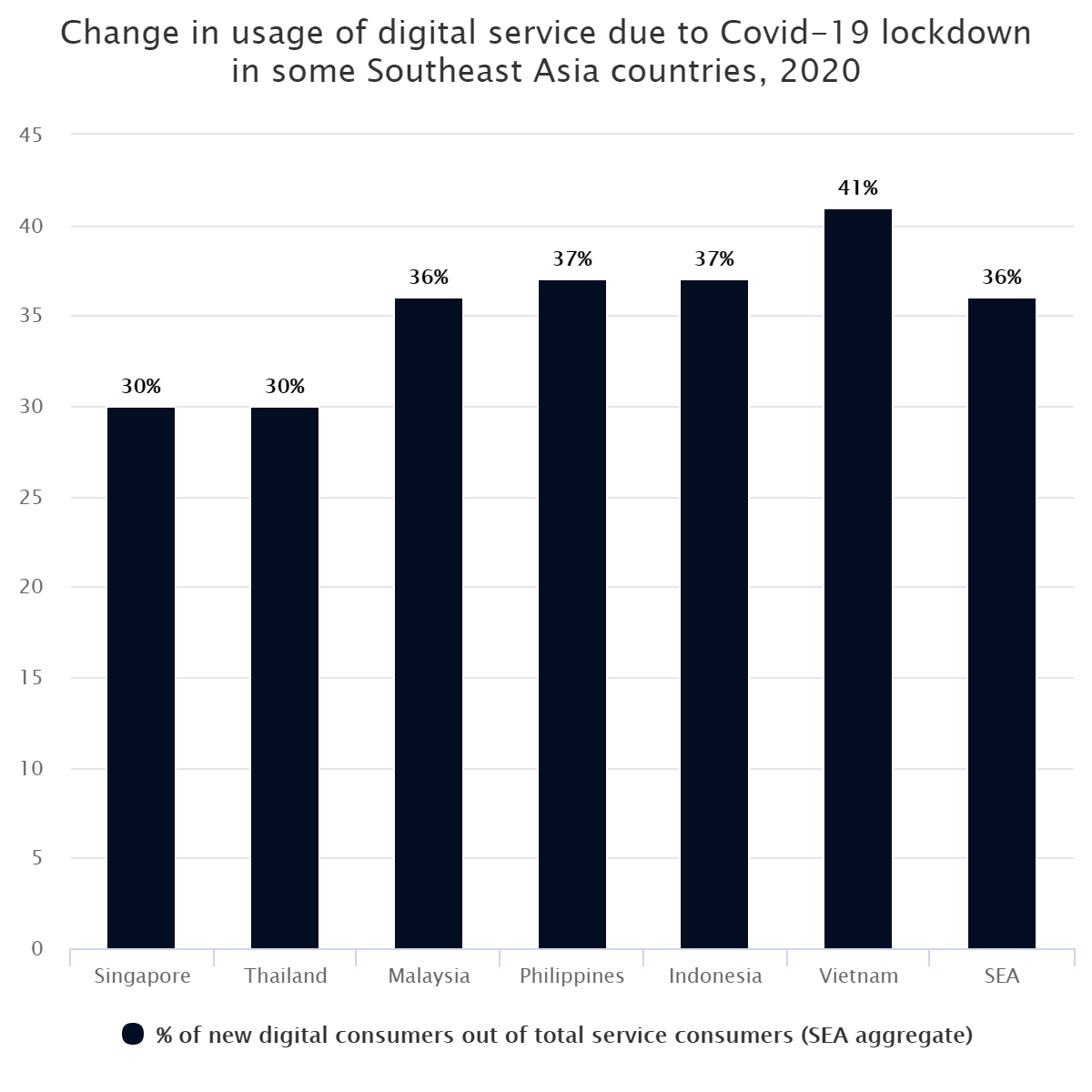 Change in usage of digital service due to Covid-19 lockdown in some Southeast Asia countries, 2020