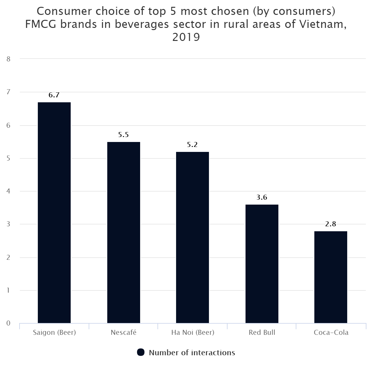 Consumer choice of top 5 most chosen (by consumers) FMCG brands in beverages sector in rural areas of Vietnam, 2019