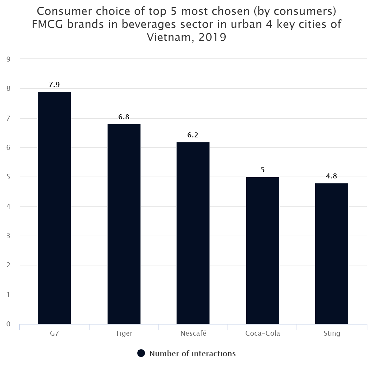 Consumer choice of top 5 most chosen (by consumers) FMCG brands in beverages sector in urban 4 key cities of Vietnam, 2019