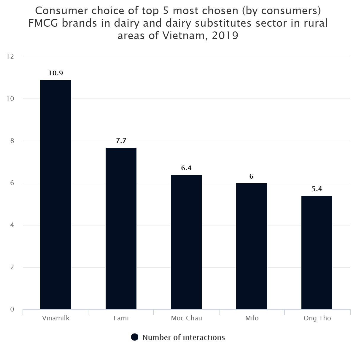 Consumer choice of top 5 most chosen (by consumers) FMCG brands in dairy and dairy substitutes sector in rural areas of Vietnam, 2019