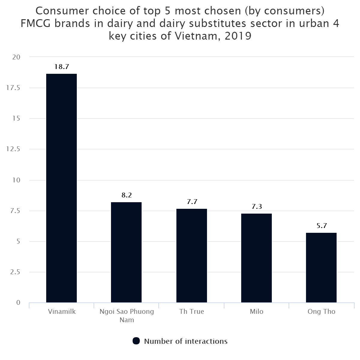 Consumer choice of top 5 most chosen (by consumers) FMCG brands in dairy and dairy substitutes sector in urban 4 key cities of Vietnam, 2019