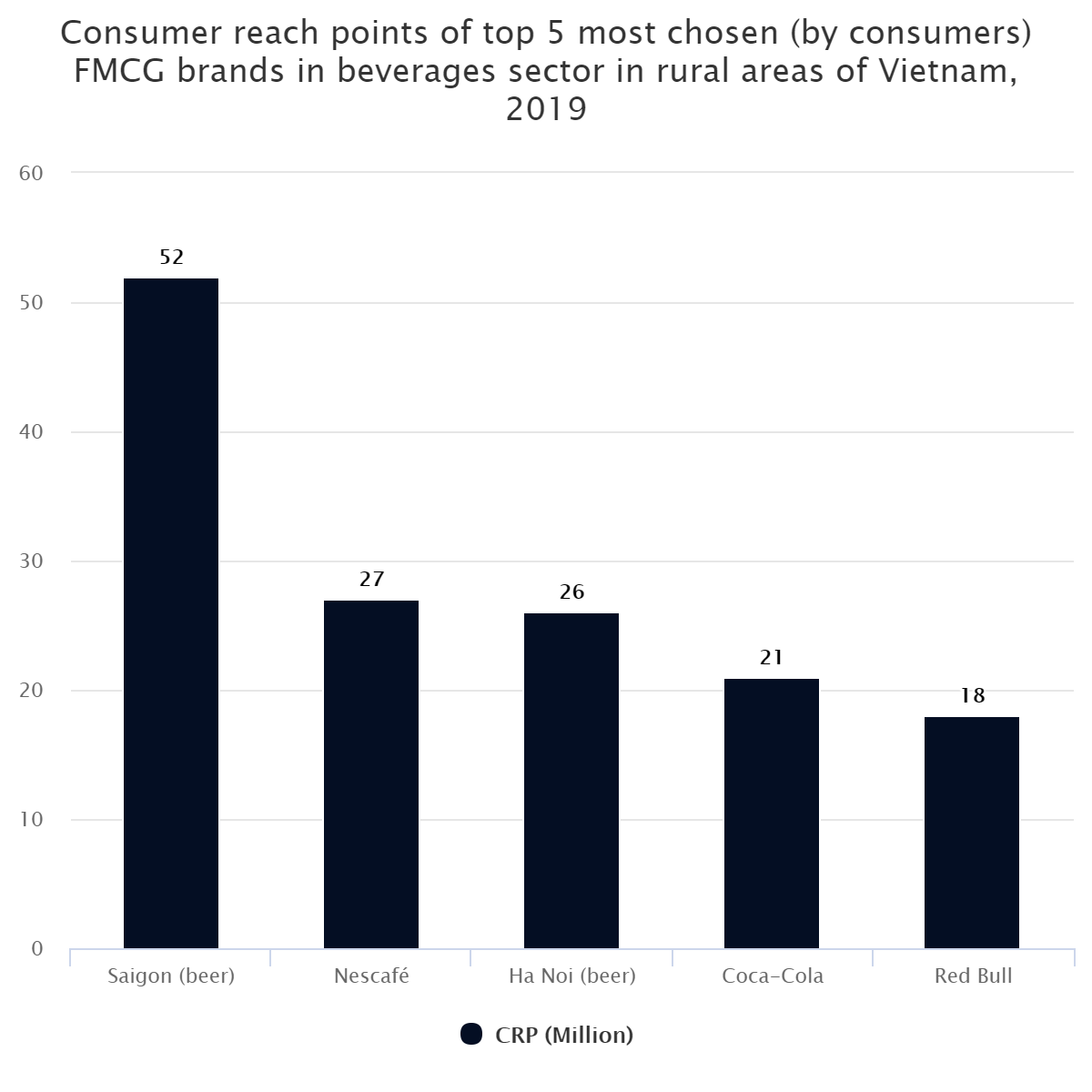 Consumer reach points of top 5 most chosen (by consumers) FMCG brands in beverages sector in rural areas of Vietnam, 2019