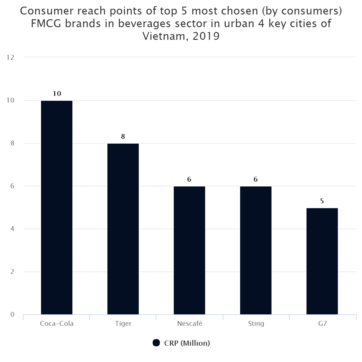 Consumer reach points of top 5 most chosen (by consumers) FMCG brands in beverages sector in urban 4 key cities of Vietnam, 2019