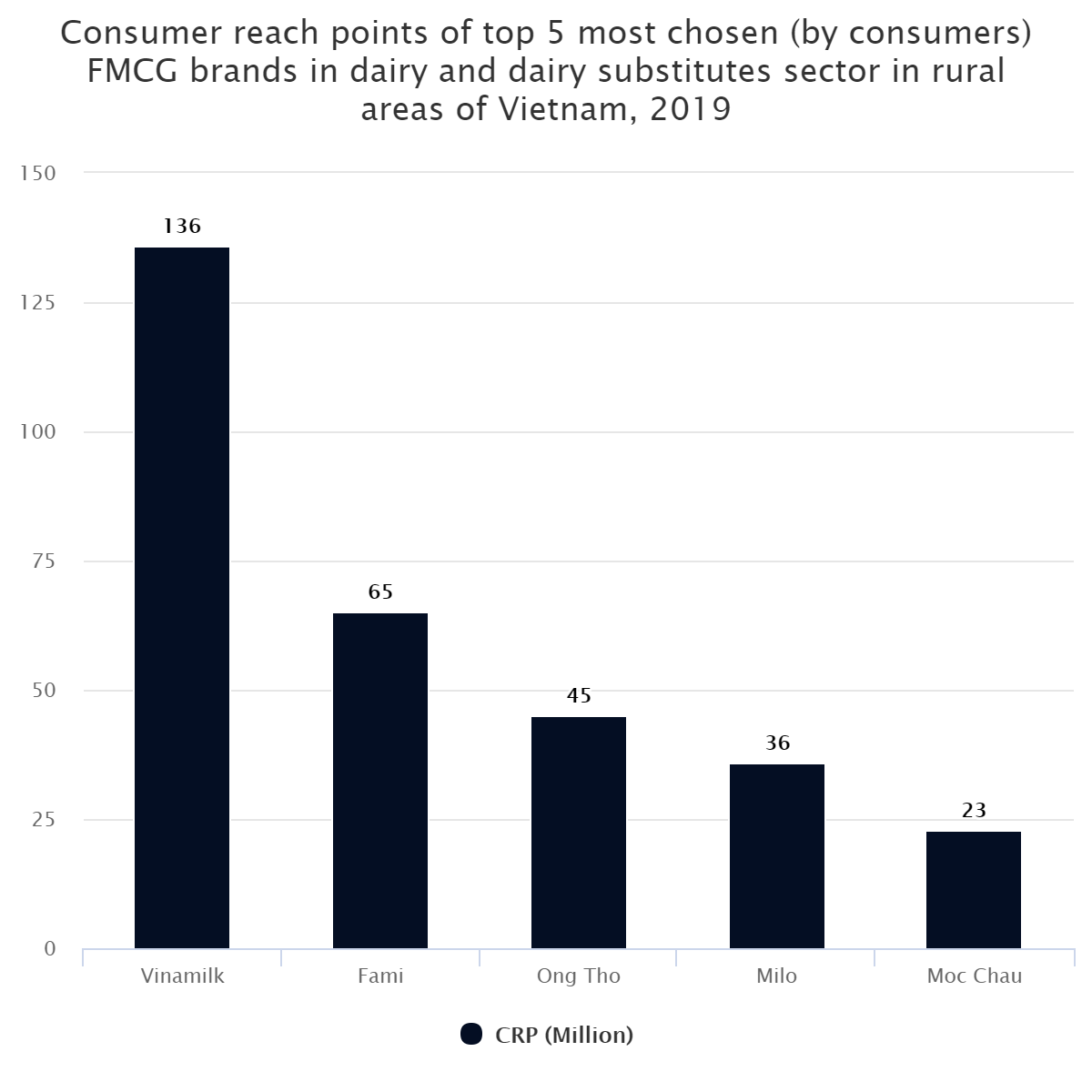 Consumer reach points of top 5 most chosen (by consumers) FMCG brands in dairy and dairy substitutes sector in rural areas of Vietnam, 2019