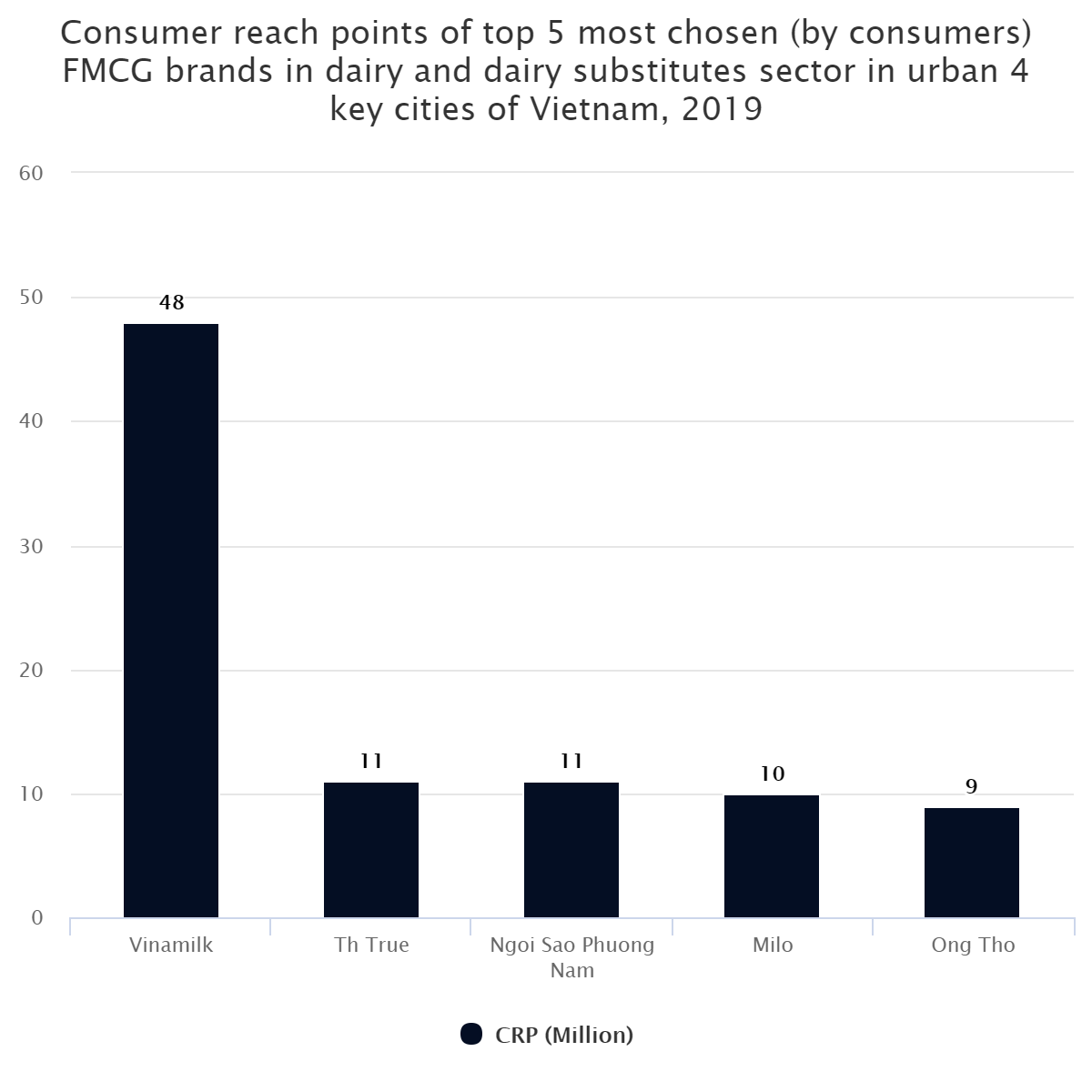 Consumer reach points of top 5 most chosen (by consumers) FMCG brands in dairy and dairy substitutes sector in urban 4 key cities of Vietnam, 2019