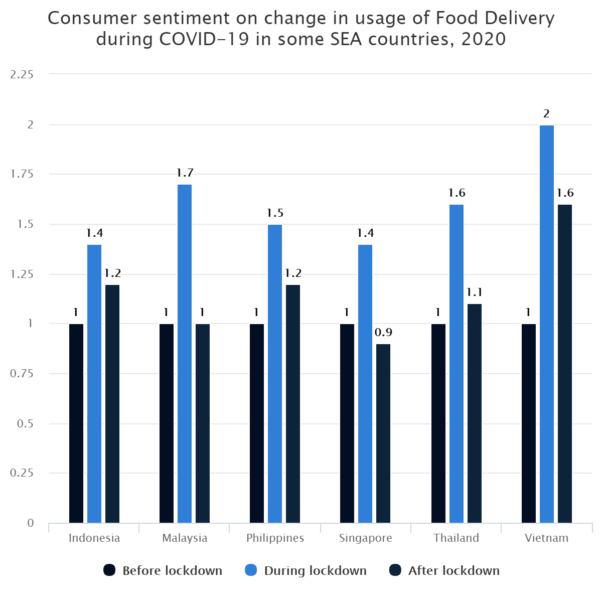 Consumer sentiment on change in usage of Food Delivery during COVID-19 in some SEA countries, 2020