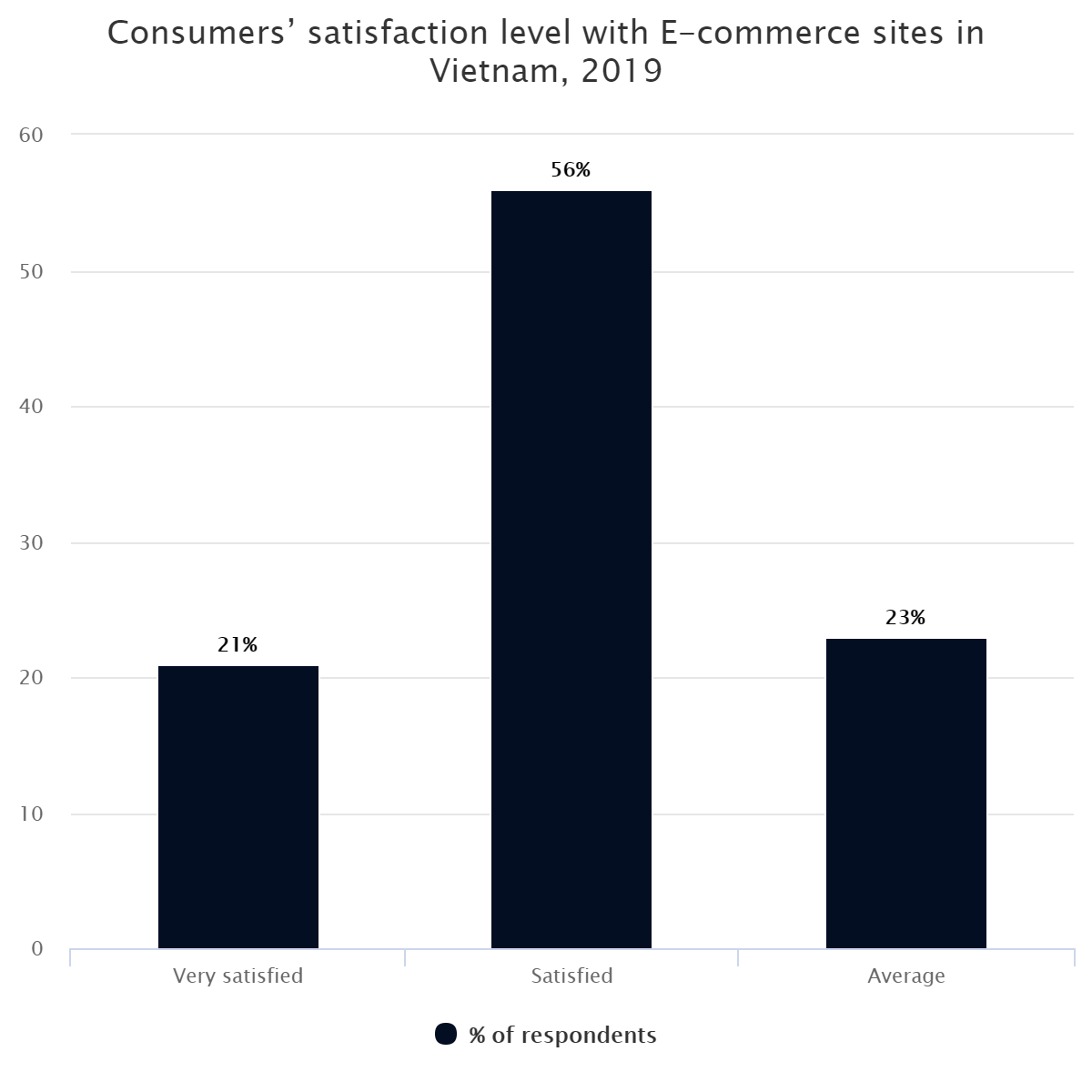 Consumers' satisfaction level with E-commerce sites in Vietnam, 2019