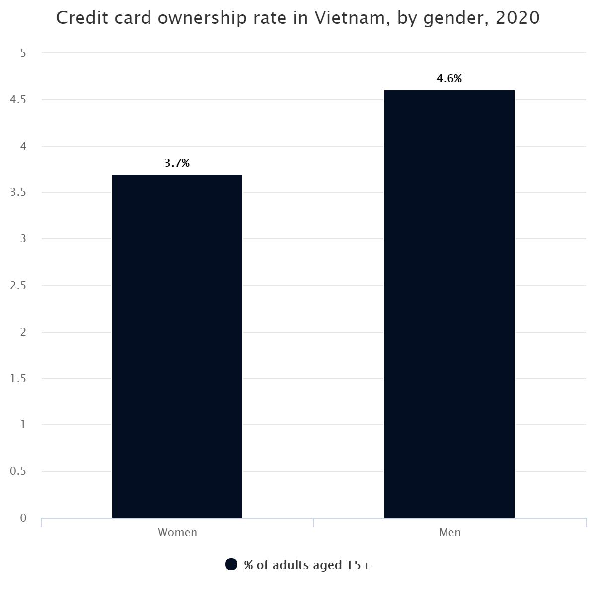 Credit card ownership rate in Vietnam, by gender, 2020