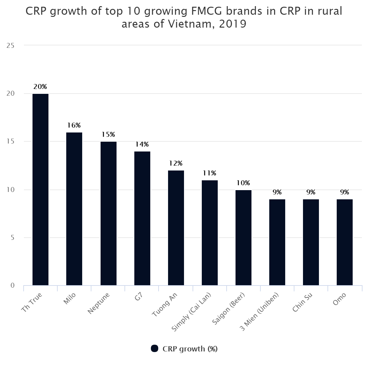 CRP growth of top 10 growing FMCG brands in CRP in rural areas of Vietnam, 2019