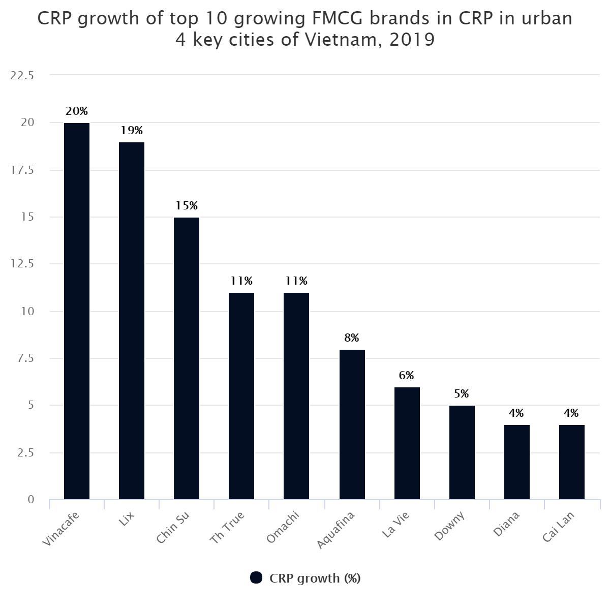 CRP growth of top 10 growing FMCG brands in CRP in urban 4 key cities of Vietnam, 2019