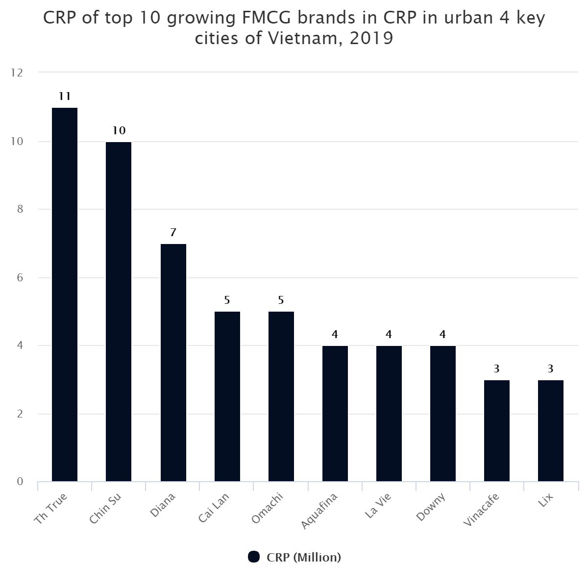 CRP of top 10 growing FMCG brands in CRP in urban 4 key cities of Vietnam, 2019