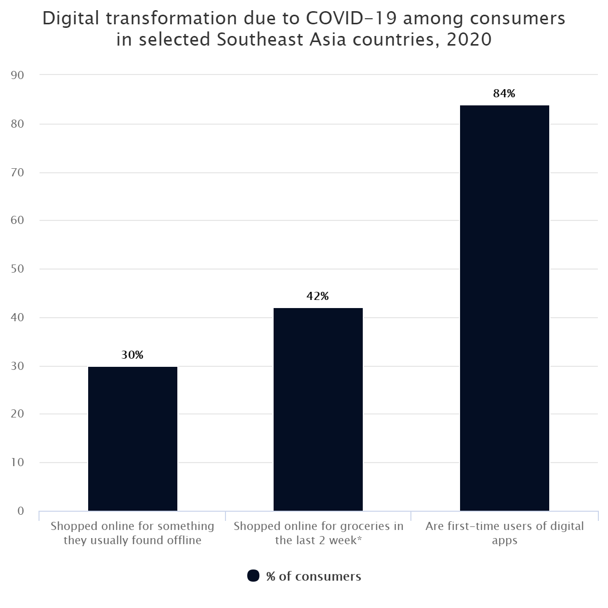Digital transformation due to COVID-19 among consumers in selected Southeast Asia countries, 2020