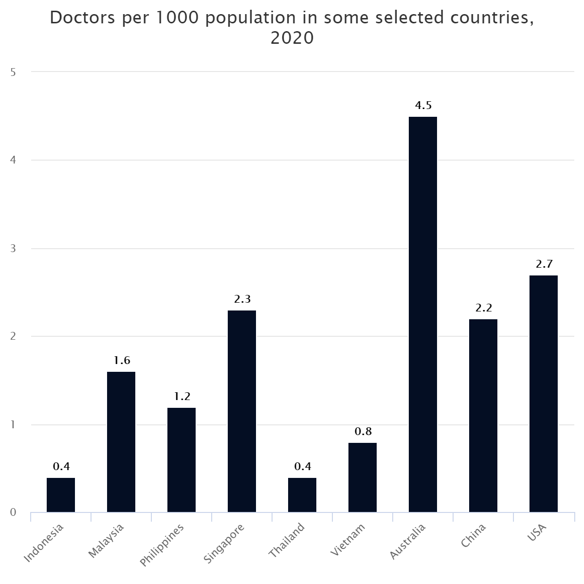 Doctors per 1000 population in some selected countries, 2020