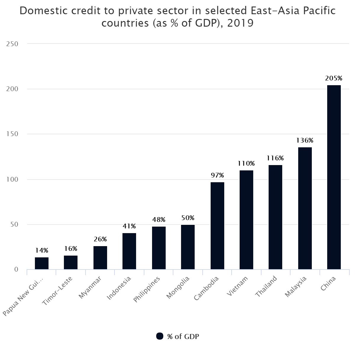 Domestic credit to private sector in selected East-Asia Pacific countries (as % of GDP), 2019