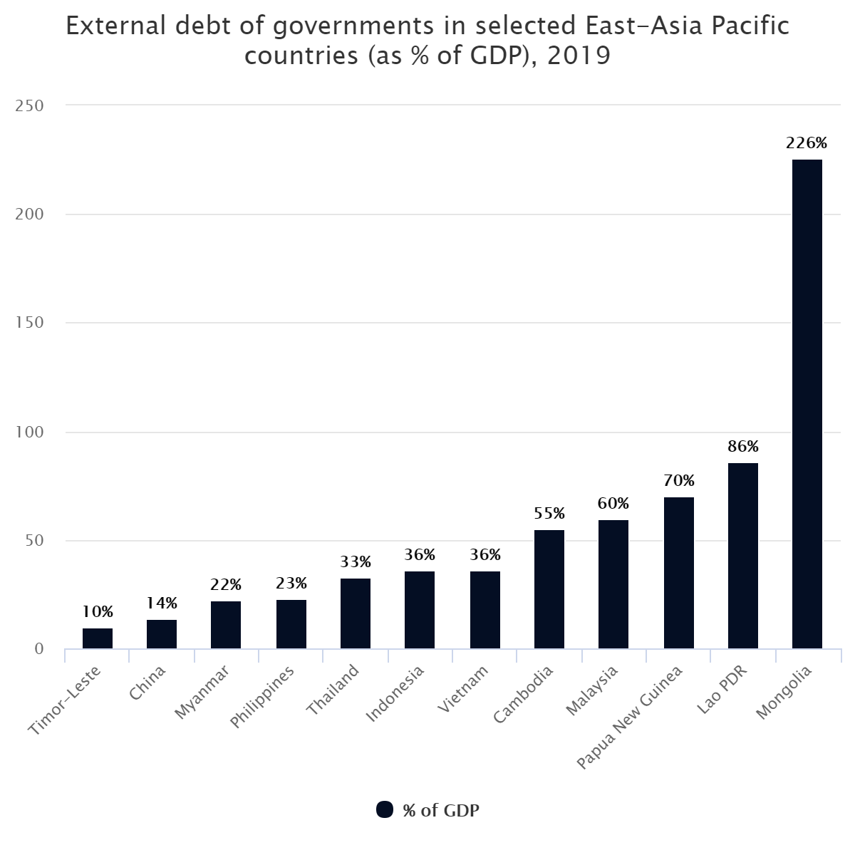External debt of governments in selected East-Asia Pacific countries (as % of GDP), 2019