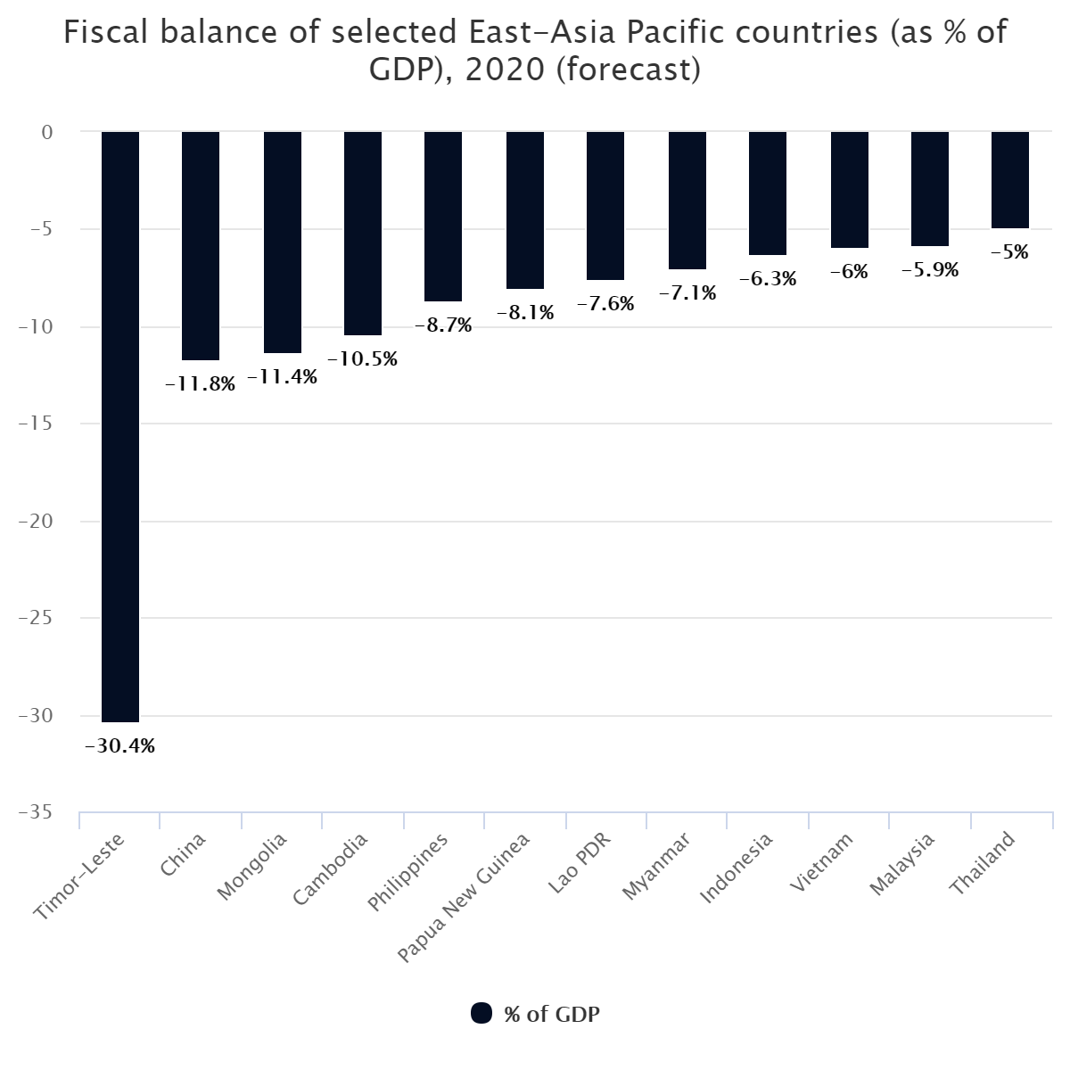 Fiscal balance of selected East-Asia Pacific countries (as % of GDP), 2020 (forecast)