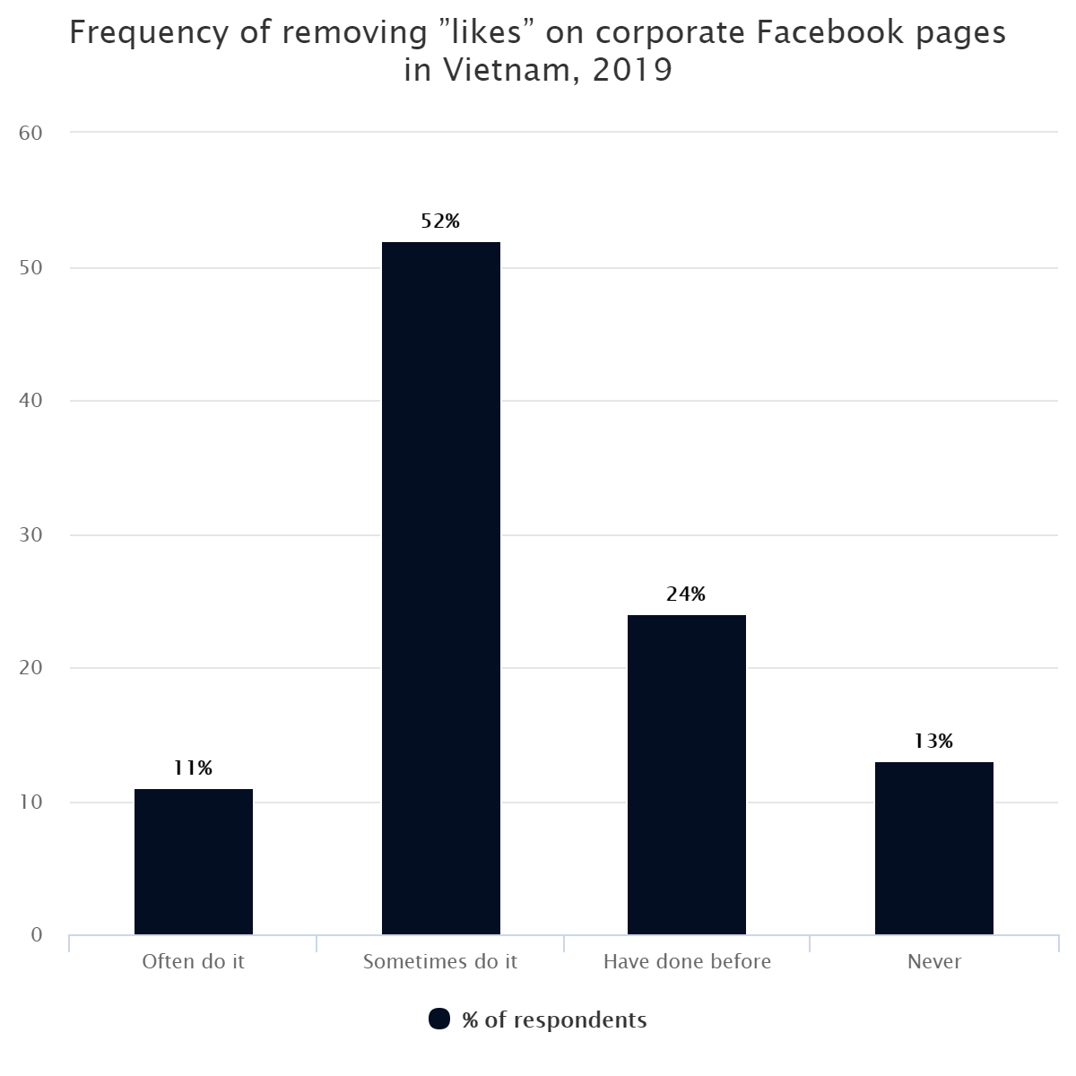 """Frequency of removing """"likes"""" on corporate Facebook pages in Vietnam, 2019"""