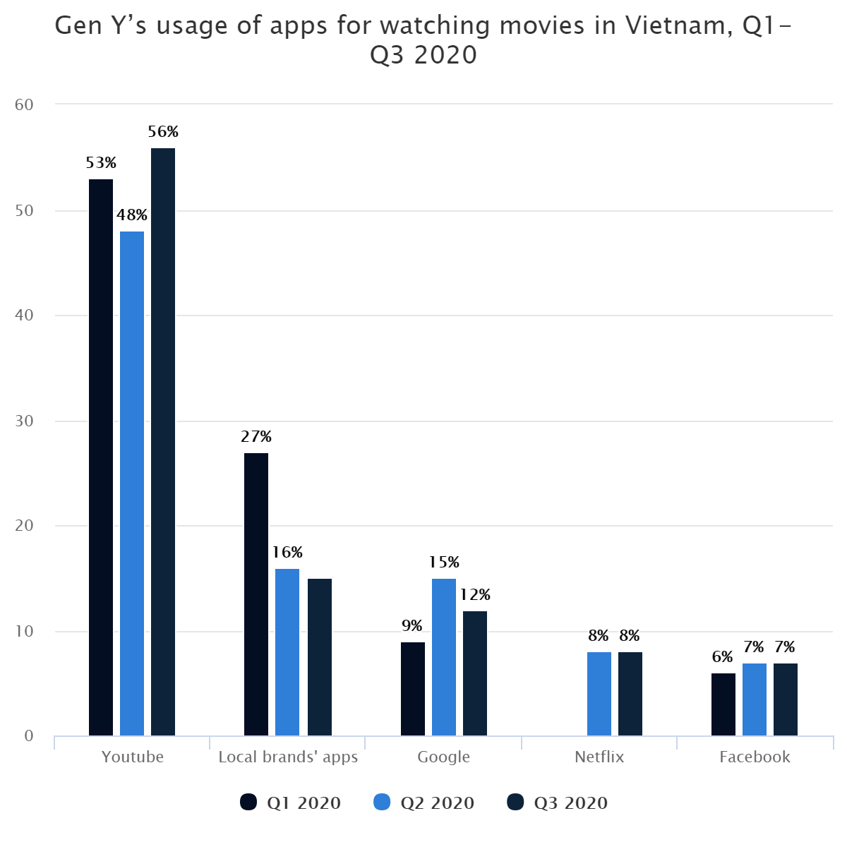 Gen Y's usage of apps for watching movies in Vietnam, Q1-Q3 2020