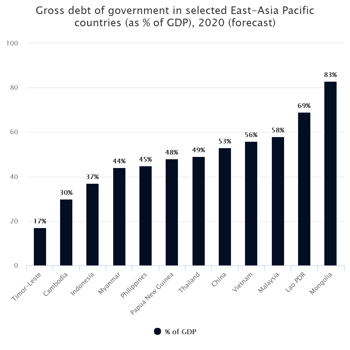 Gross debt of government in selected East-Asia Pacific countries (as % of GDP), 2020 (forecast)