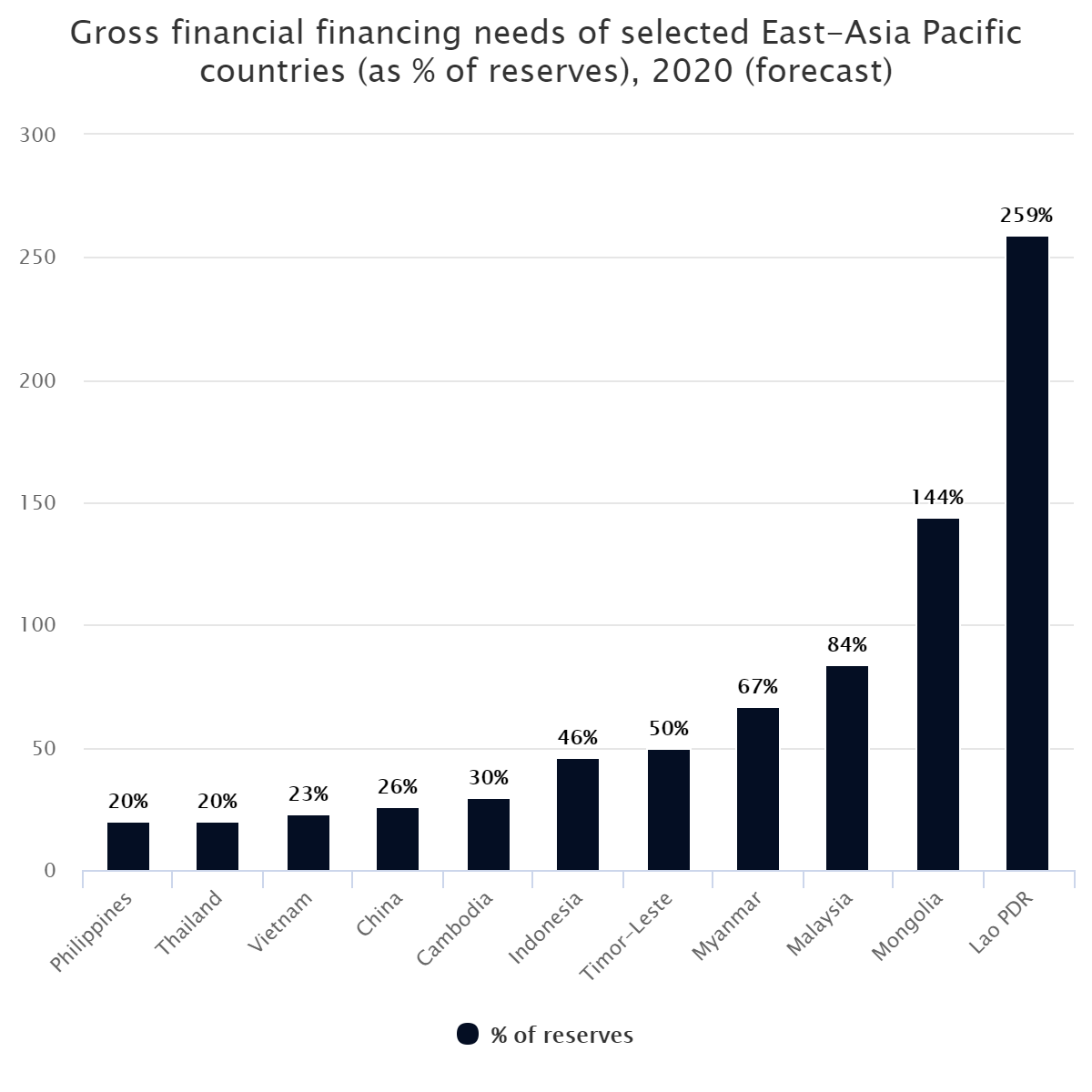 Gross financial financing needs of selected East-Asia Pacific countries (as % of reserves), 2020 (forecast)