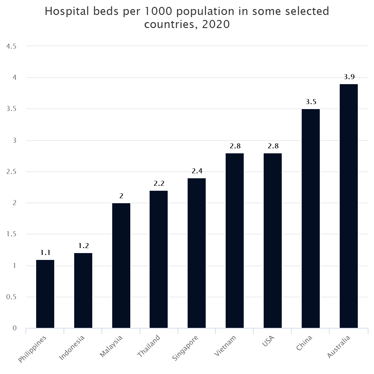 Hospital beds per 1000 population in some selected countries, 2020