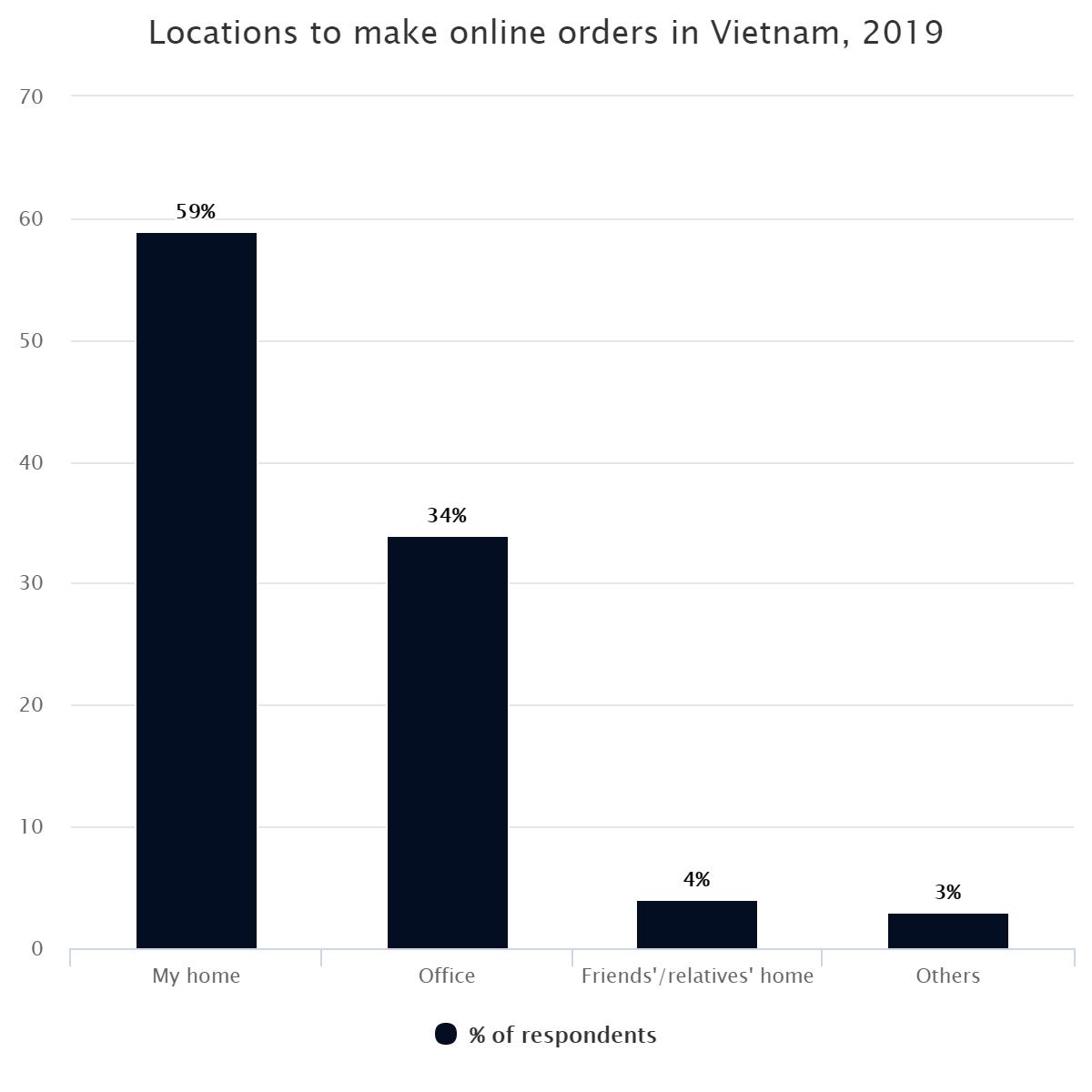Locations to make online orders in Vietnam, 2019