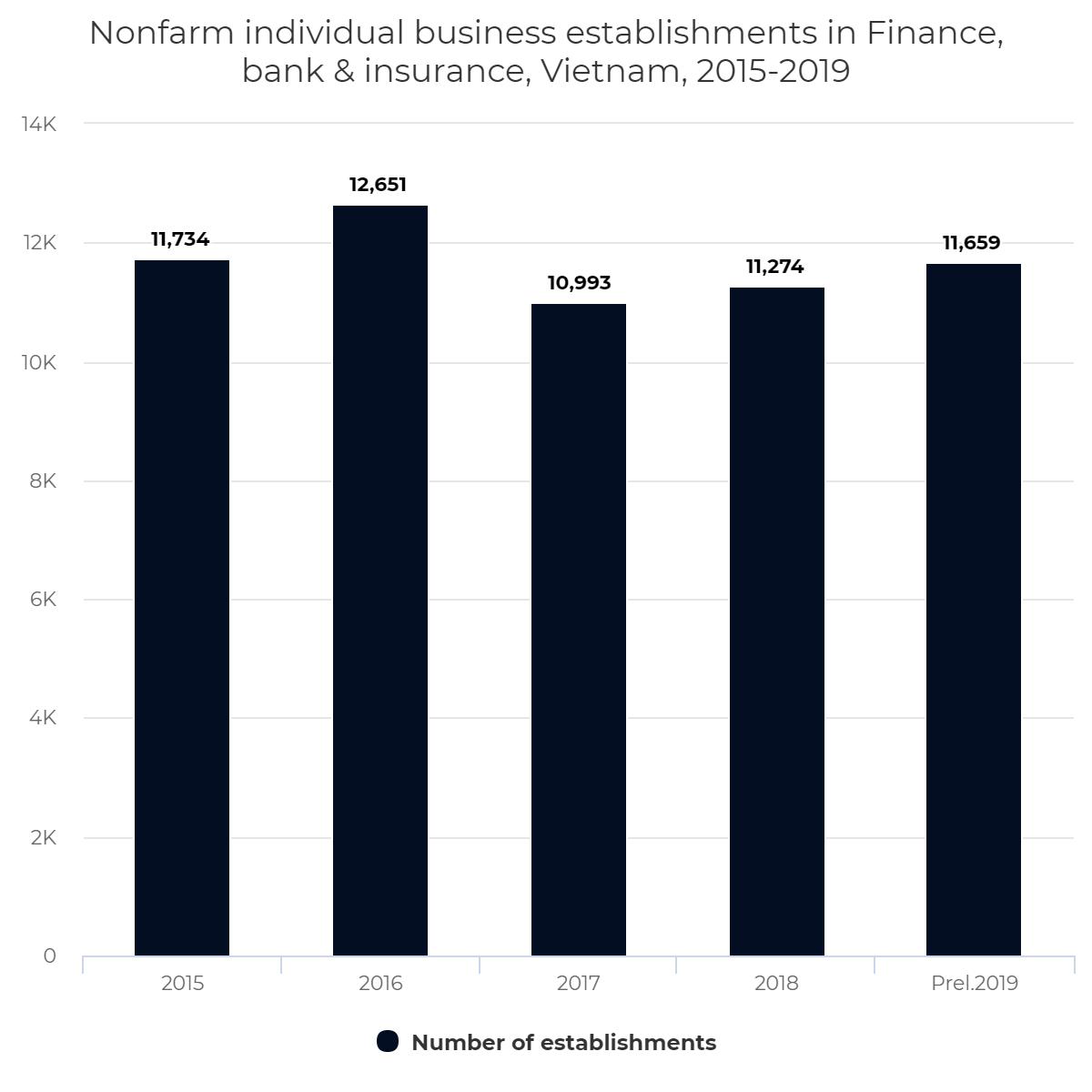 Nonfarm individual business establishments in Finance, bank & insurance, Vietnam, 2015-2019