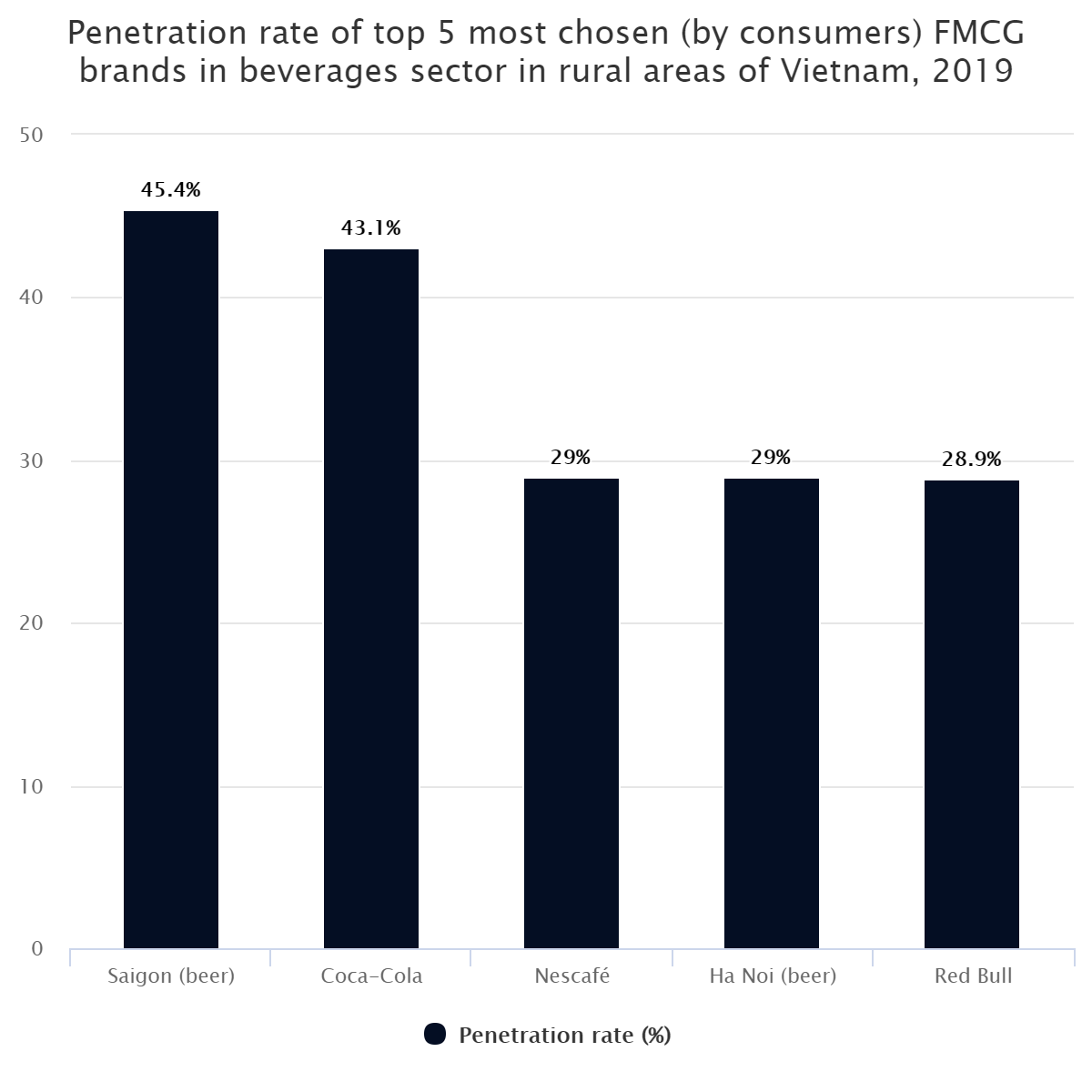Penetration rate of top 5 most chosen (by consumers) FMCG brands in beverages sector in rural areas of Vietnam, 2019